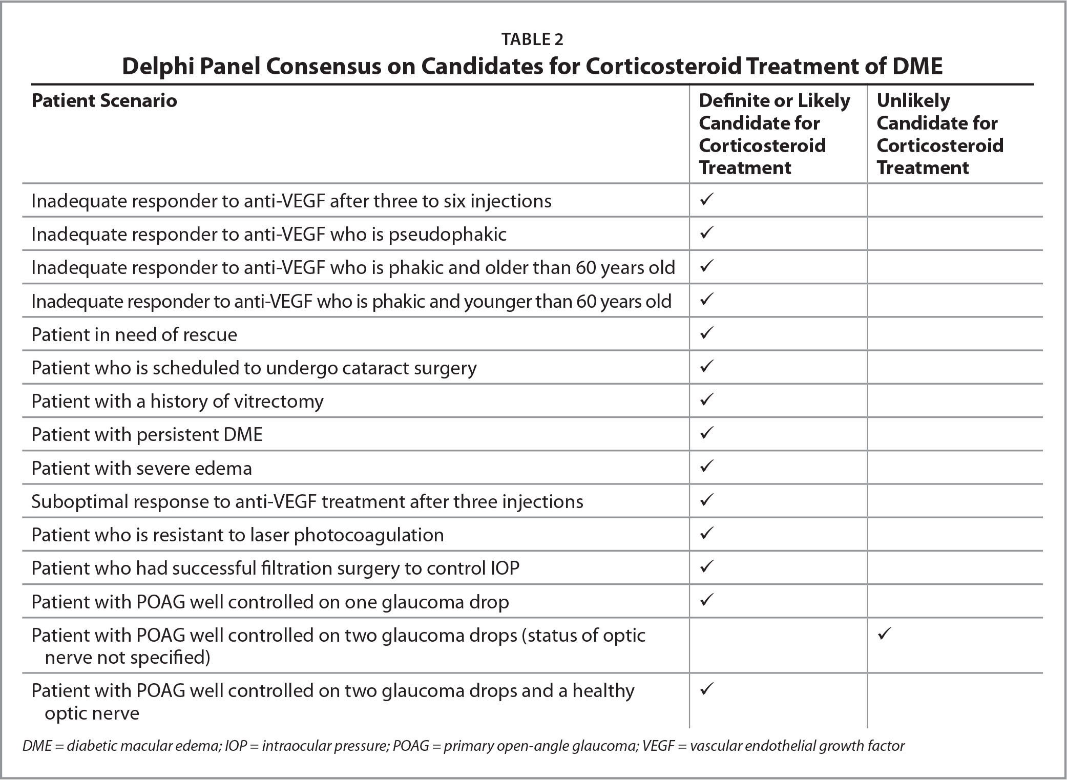 �A;Delphi Panel Consensus on Candidates for Corticosteroid Treatment of DME
