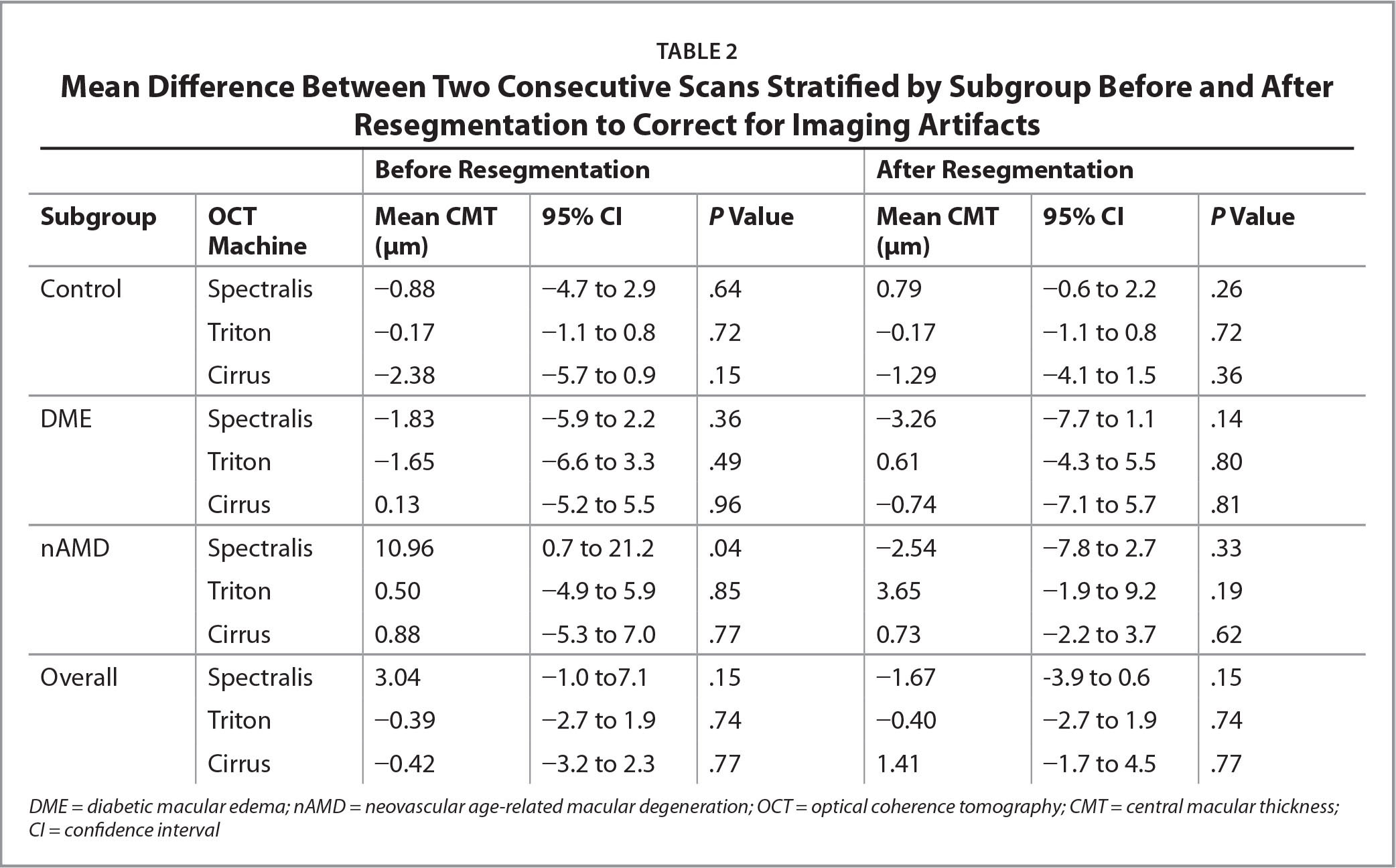 Mean Difference Between Two Consecutive Scans Stratified by Subgroup Before and After Resegmentation to Correct for Imaging Artifacts
