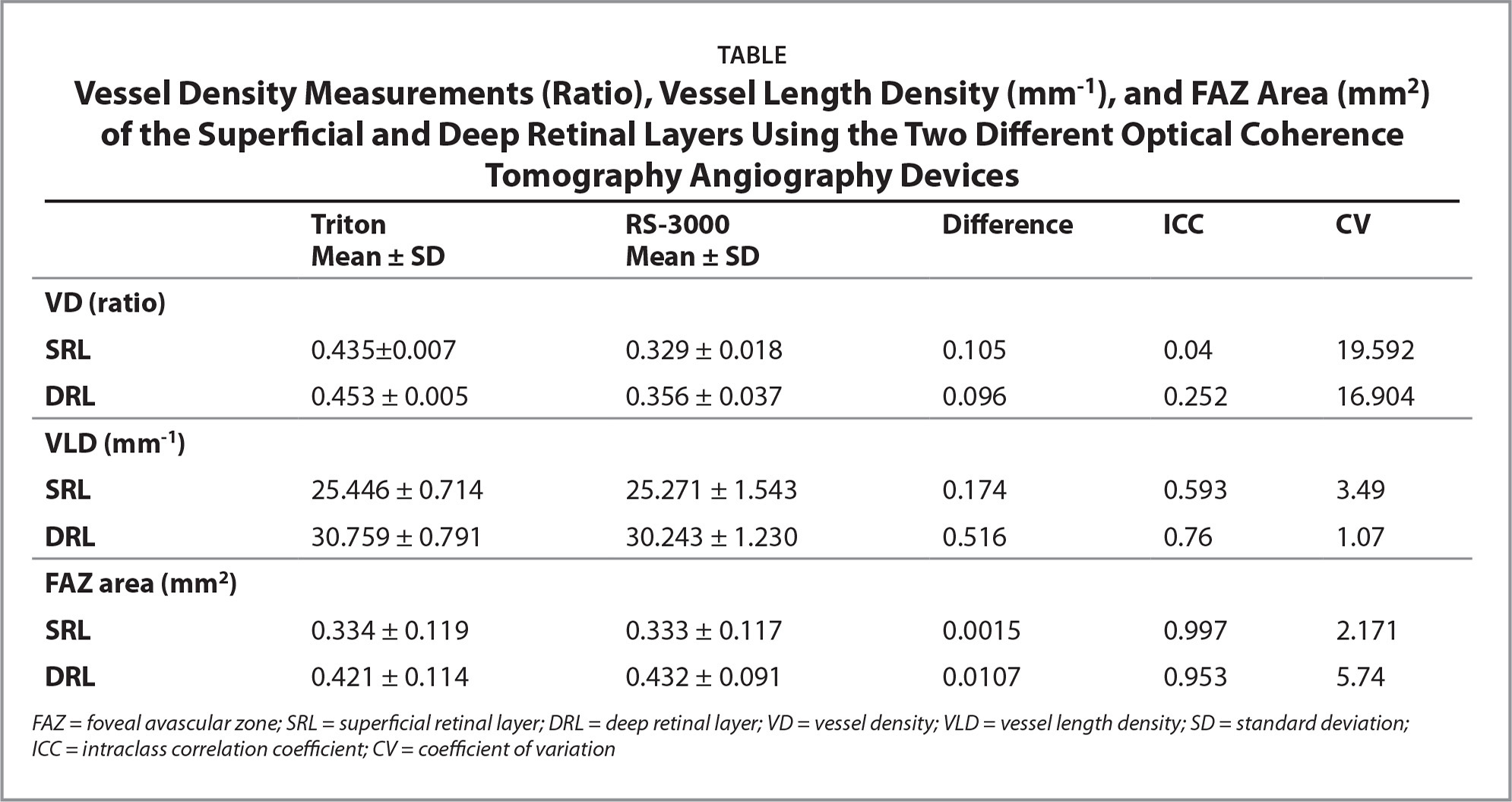 Vessel Density Measurements (Ratio), Vessel Length Density (mm−1), and FAZ Area (mm2) of the Superficial and Deep Retinal Layers Using the Two Different Optical Coherence Tomography Angiography Devices
