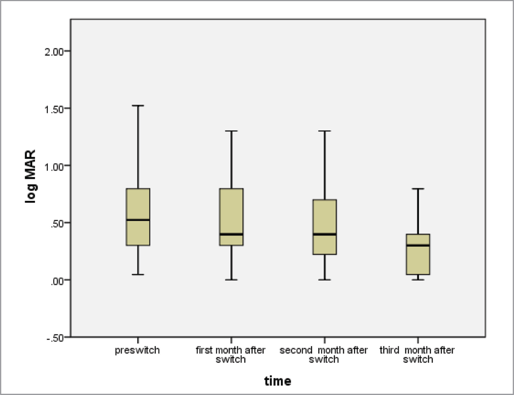 Change in best-corrected visual acuity after switching to ziv-aflibercept.