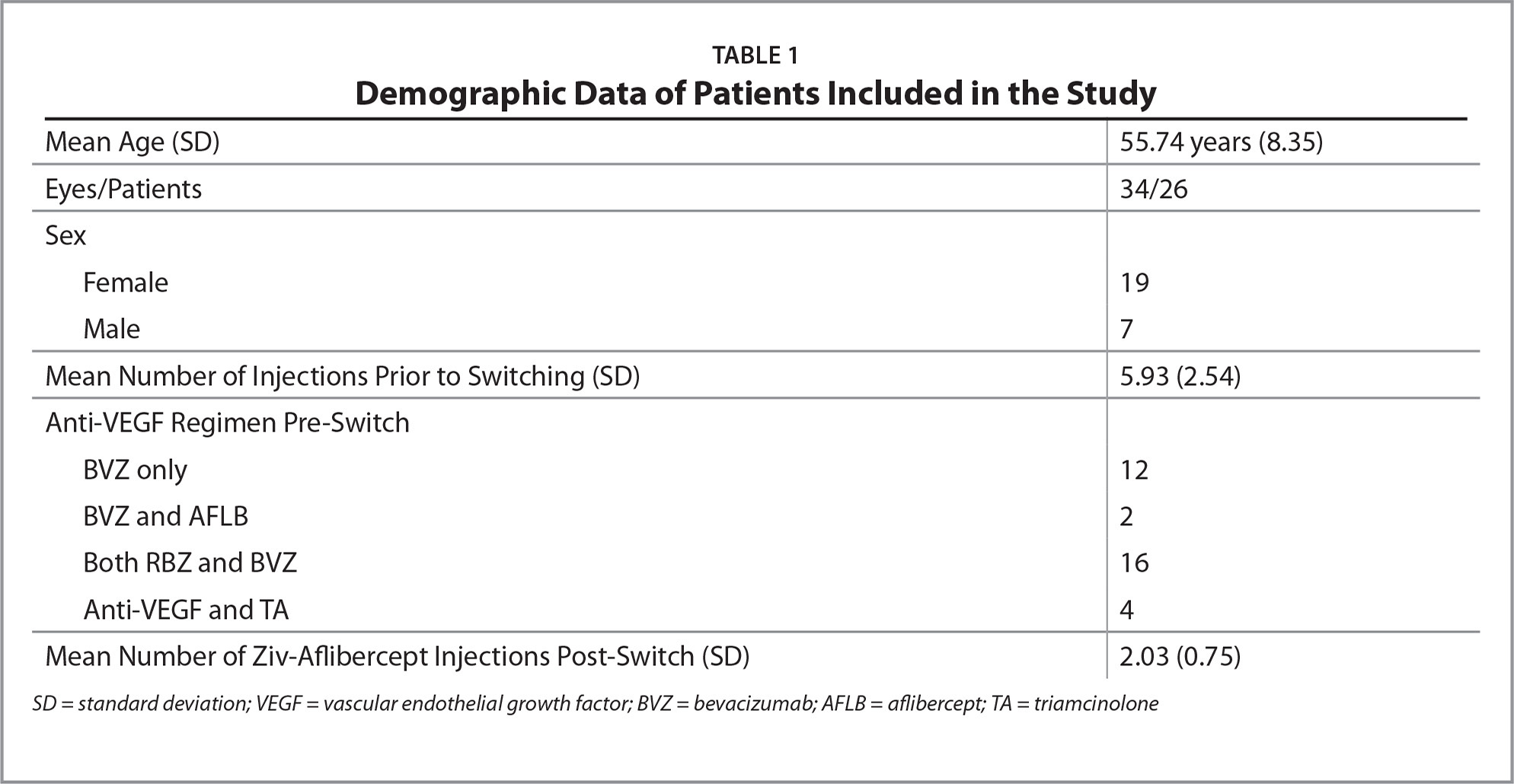 Demographic Data of Patients Included in the Study