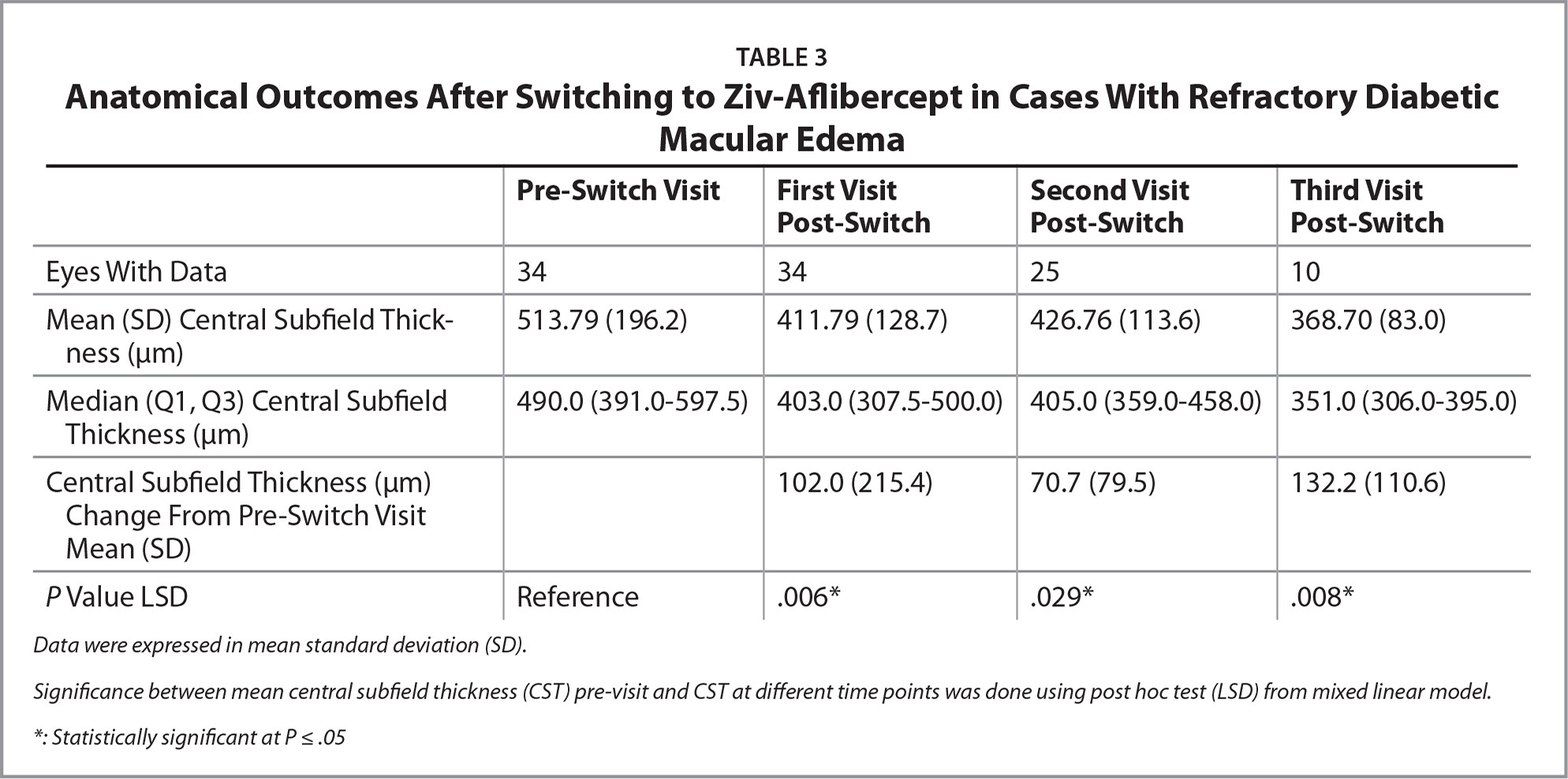 Anatomical Outcomes After Switching to Ziv-Aflibercept in Cases With Refractory Diabetic Macular Edema