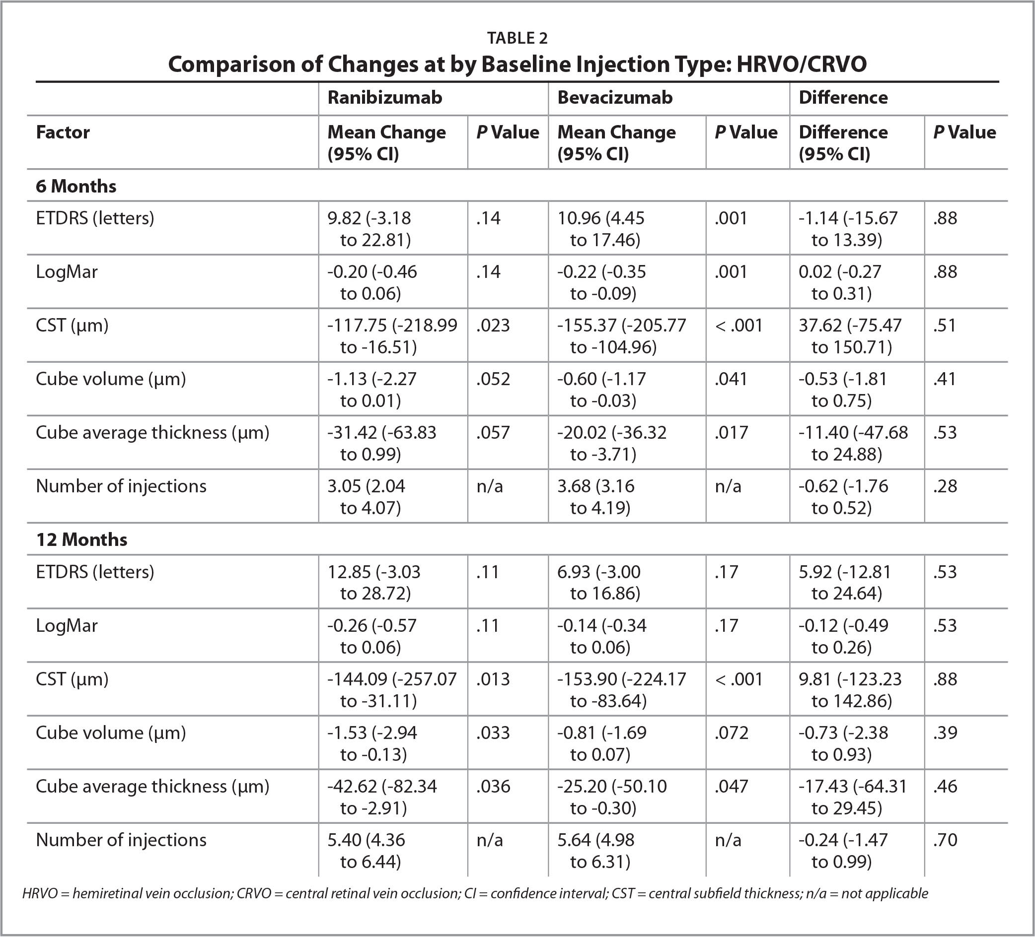 Comparison of Changes at by Baseline Injection Type: HRVO/CRVO