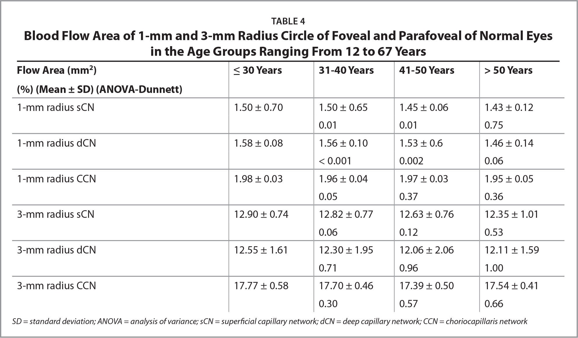 Blood Flow Area of 1-mm and 3-mm Radius Circle of Foveal and Parafoveal of Normal Eyes in the Age Groups Ranging From 12 to 67 Years