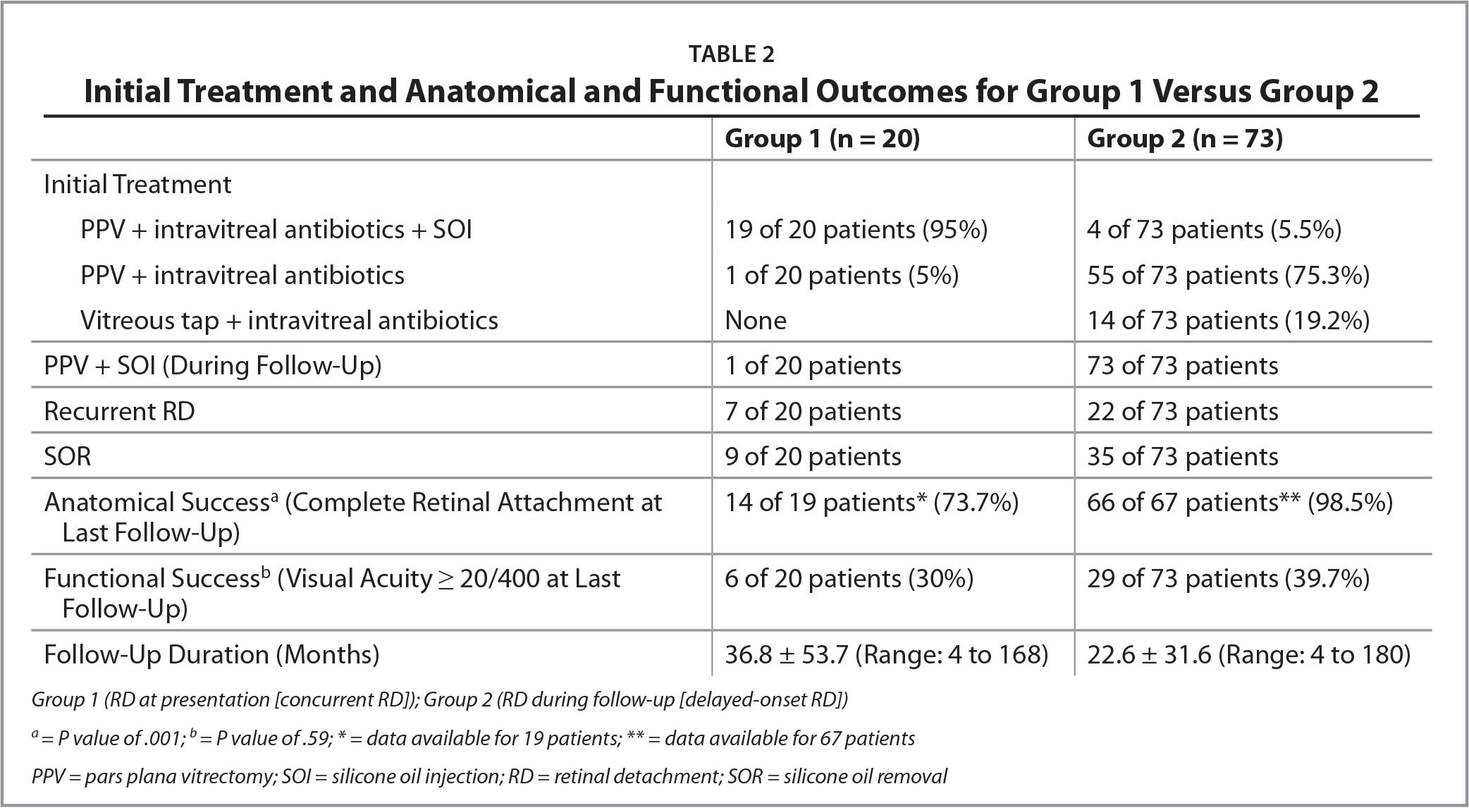 Initial Treatment and Anatomical and Functional Outcomes for Group 1 Versus Group 2