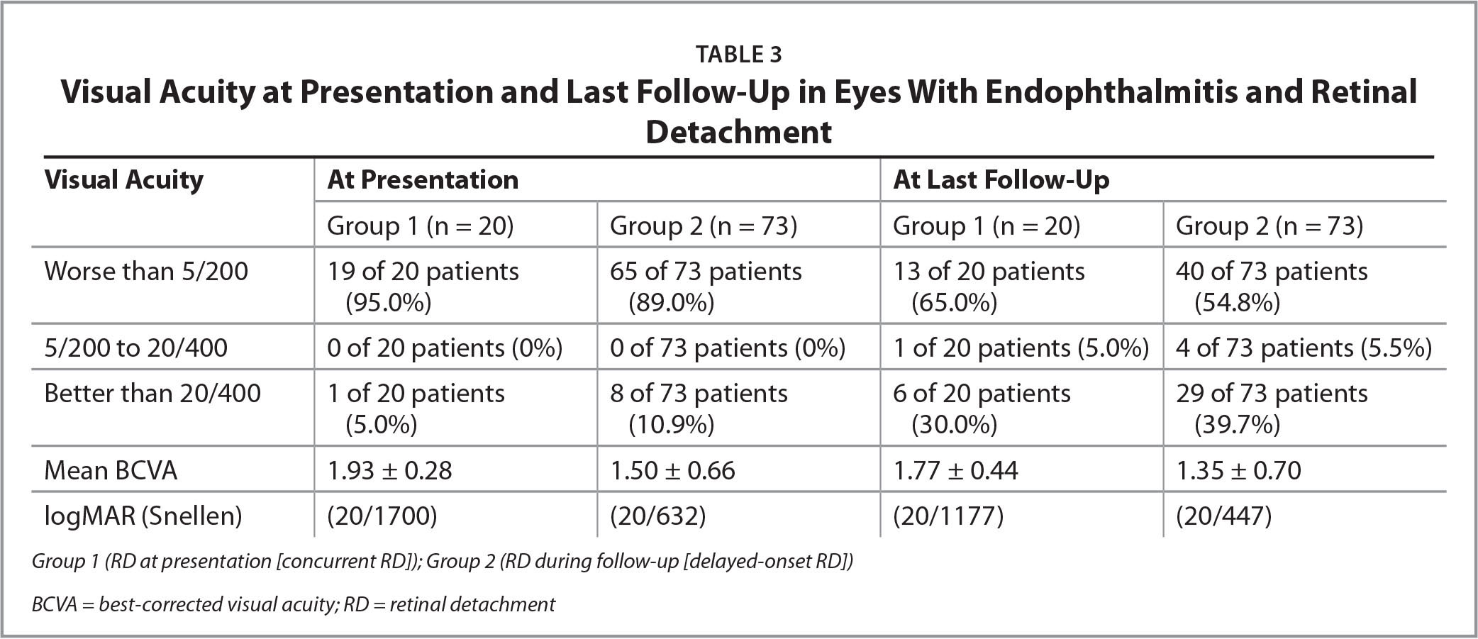 Visual Acuity at Presentation and Last Follow-Up in Eyes With Endophthalmitis and Retinal Detachment