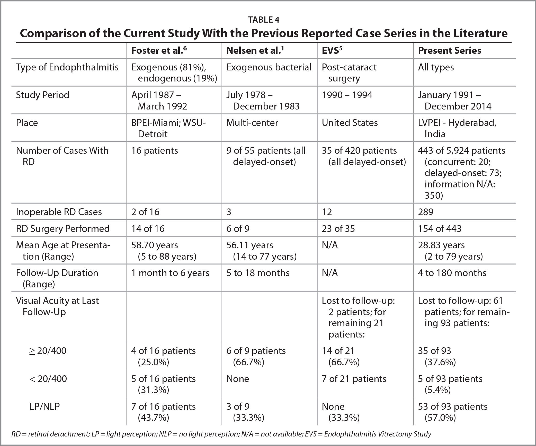 Comparison of the Current Study With the Previous Reported Case Series in the Literature