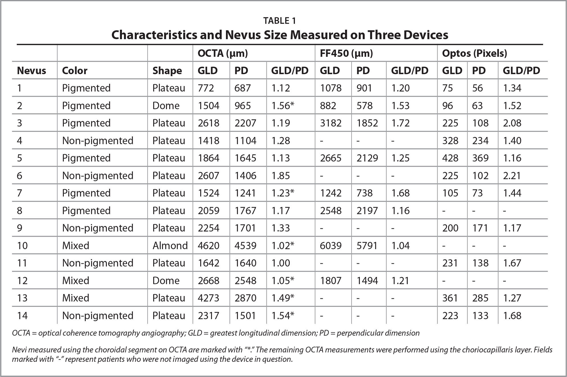 Characteristics and Nevus Size Measured on Three Devices