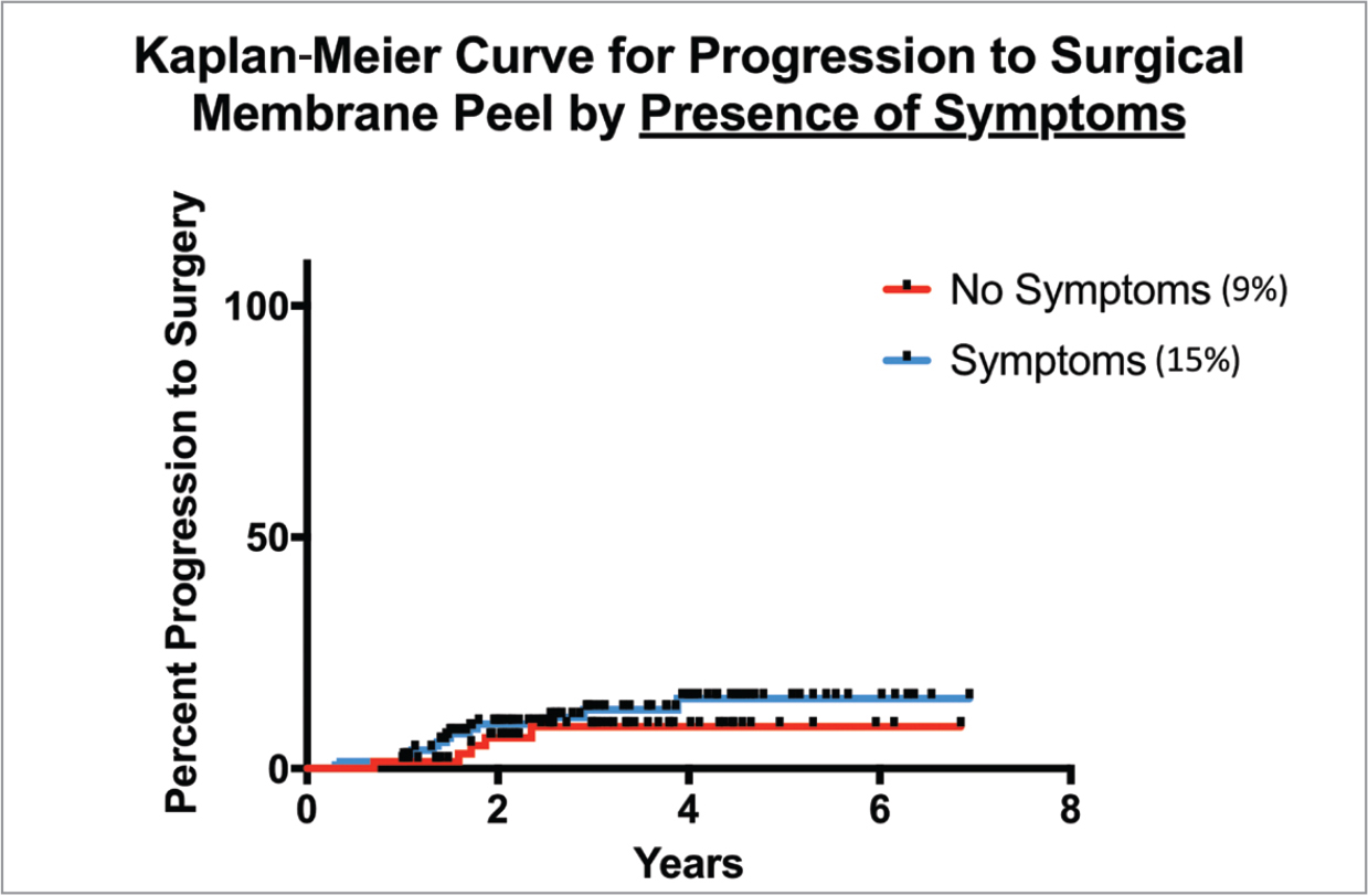 Kaplan-Meier survival curves for all 201 eyes separated by the presence of baseline symptoms such as blurry vision, metamorphopsia, and diplopia that can be attributable to the epiretinal membrane. Eyes with symptoms showed a higher rate of surgical progression than eyes without symptoms throughout all time points; however, this trend was not found to be statistically significant (P = .38).
