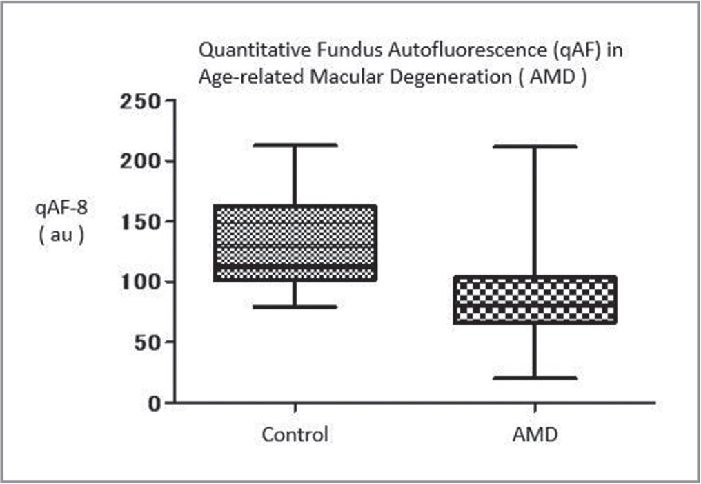 Quantitative fundus autofluorescence (qAF)-8 for control versus patients with age-related macular degeneration (without geographic atrophy). Lower qAF-8 values were significantly different (P = .0026).