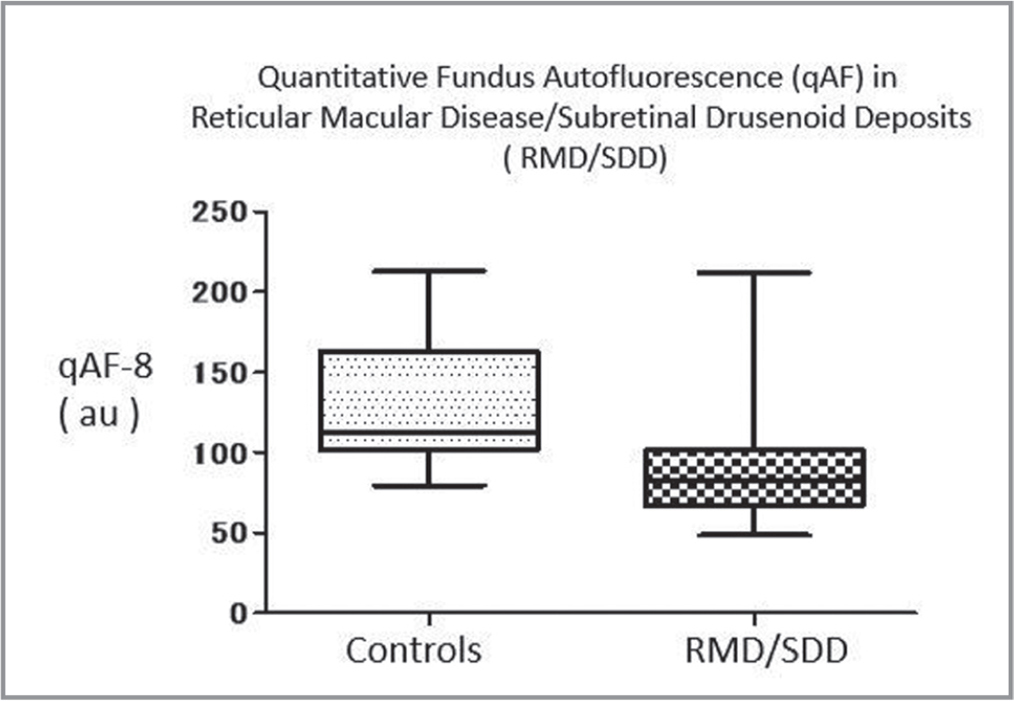 Quantitative fundus autofluorescence (qAF)-8 for control versus patients with reticular macular disease / subretinal drusenoid deposits (without geographic atrophy). Lower qAF-8 values were significantly different (P = .0162).