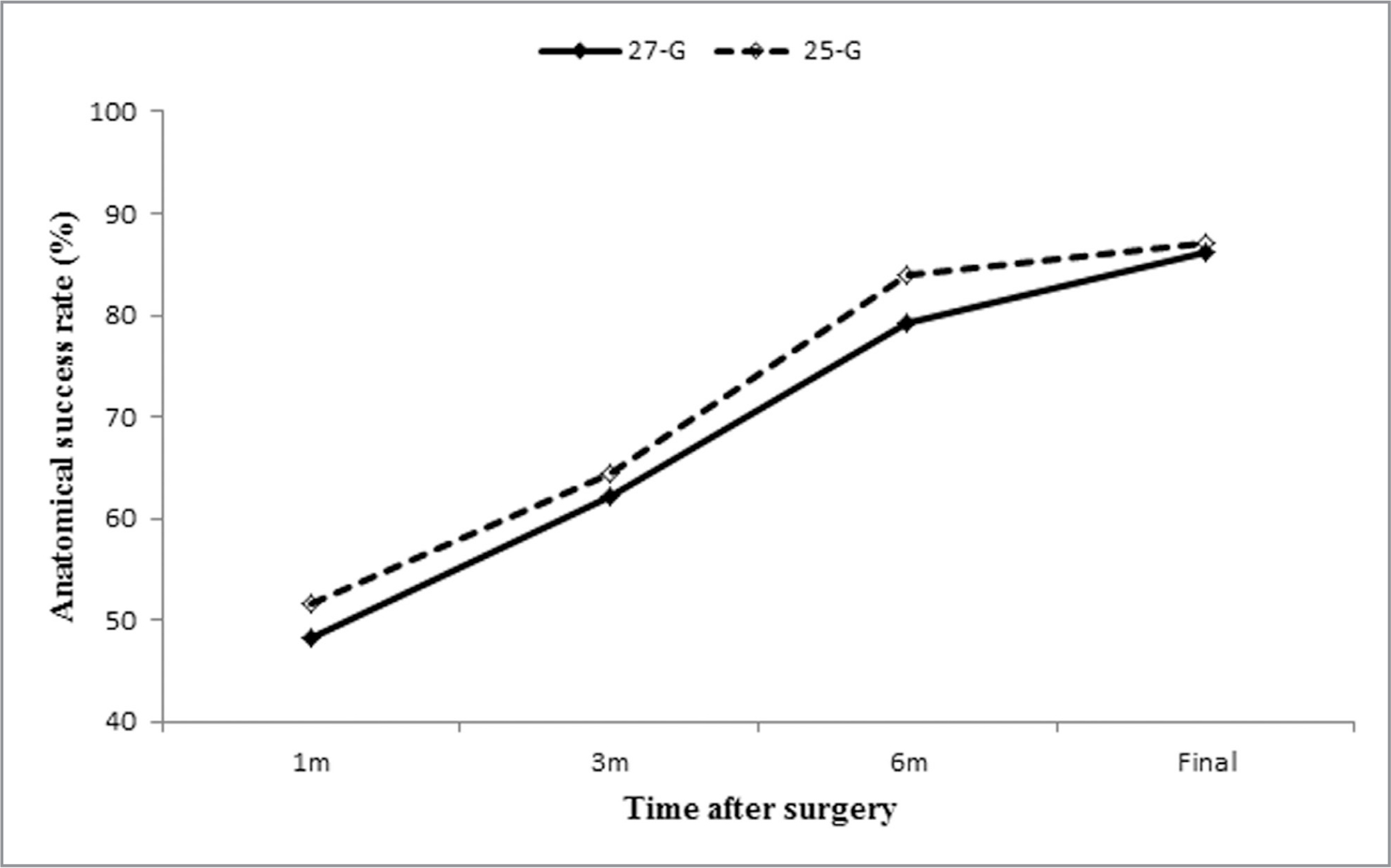 Postoperative anatomical success rates during follow-up in 27-gauge (G) group and 25-gauge group. There was no significant difference in the success rate between the two groups at each visit point.