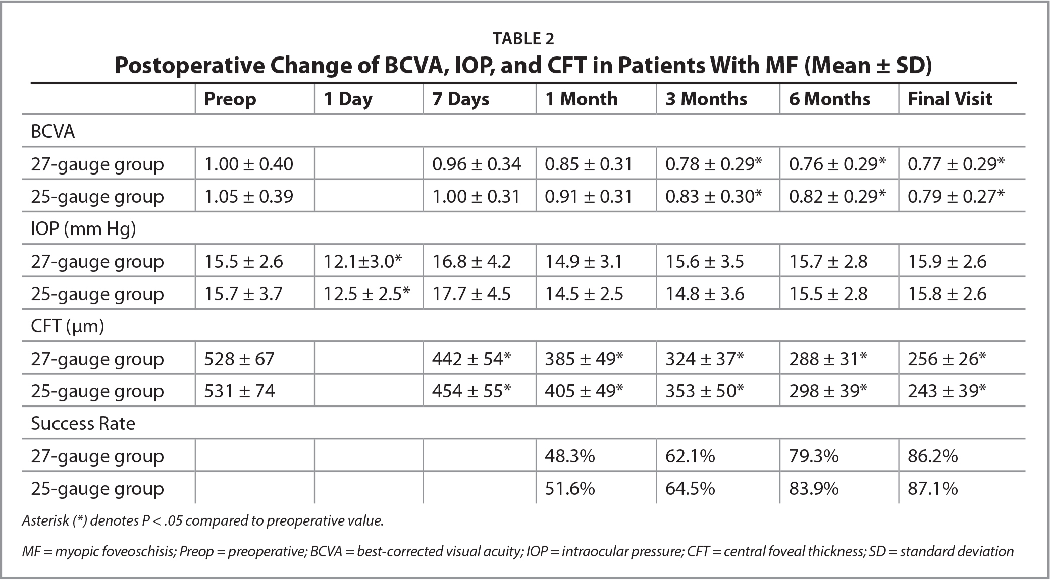 Postoperative Change of BCVA, IOP, and CFT in Patients With MF (Mean ± SD)