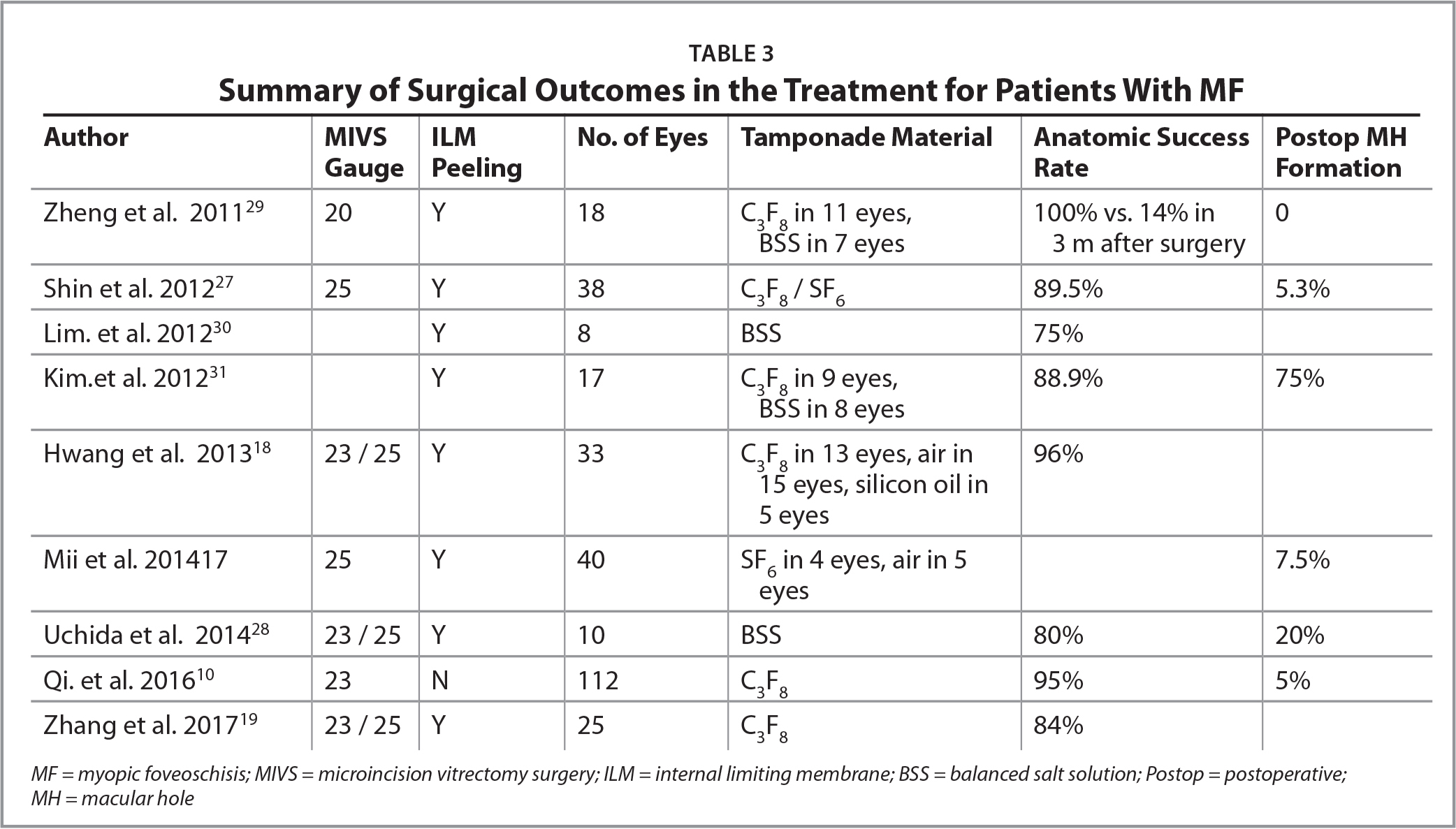 Summary of Surgical Outcomes in the Treatment for Patients With MF