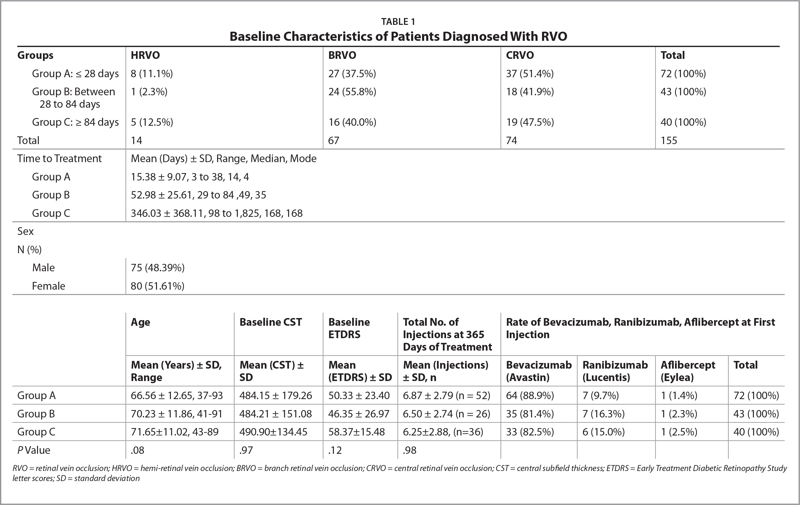 Baseline Characteristics of Patients Diagnosed With RVO