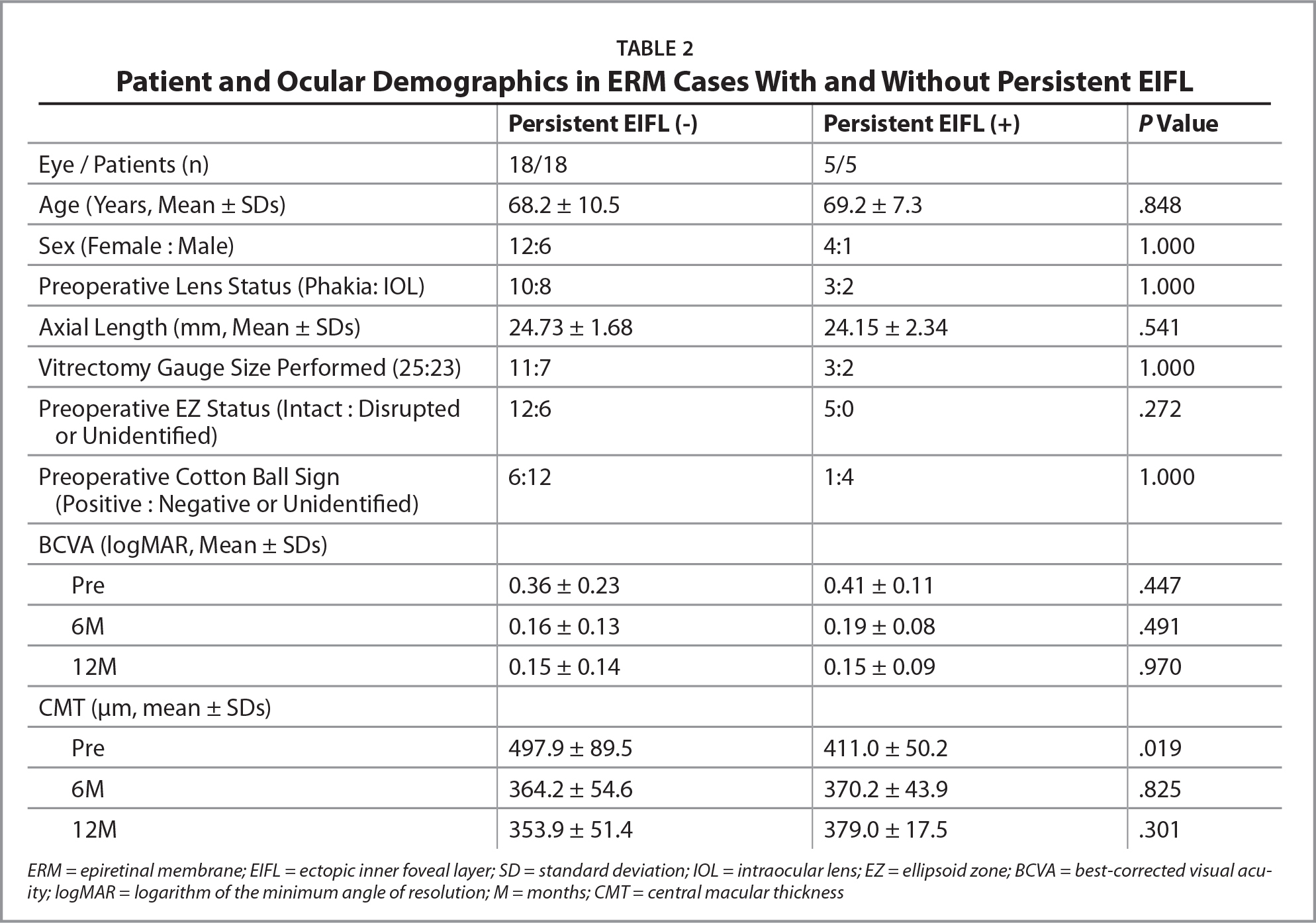 Patient and Ocular Demographics in ERM Cases With and Without Persistent EIFL