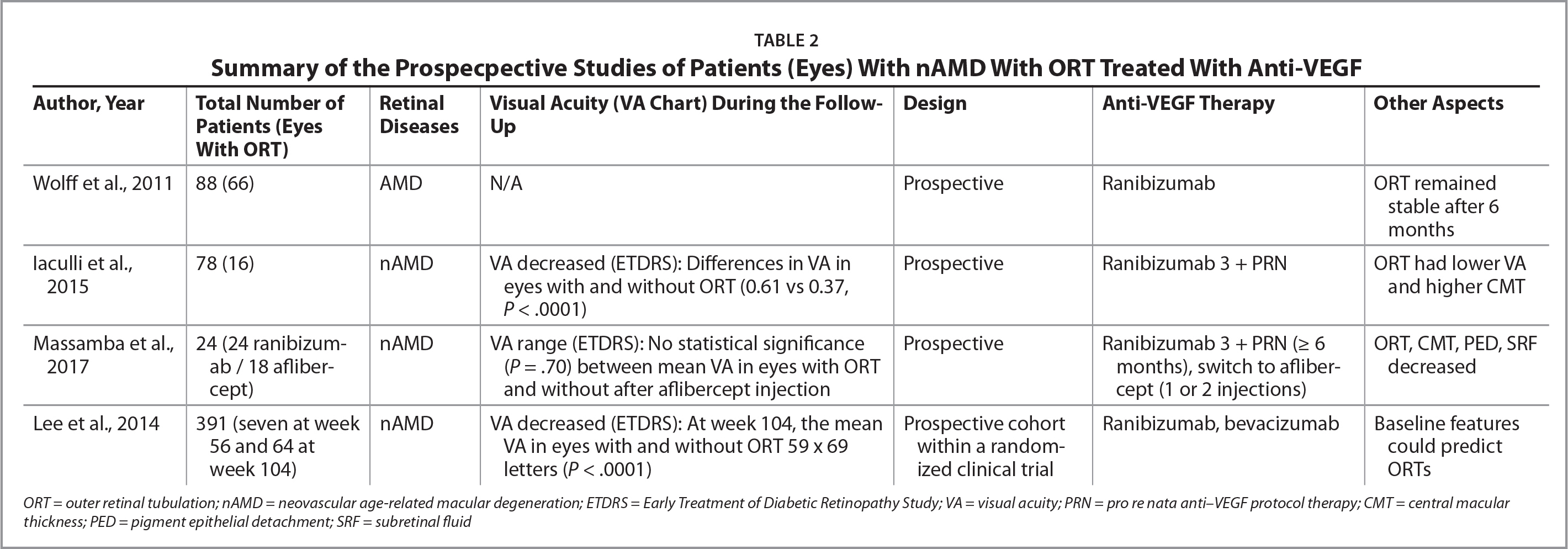 Summary of the Prospecpective Studies of Patients (Eyes) With nAMD With ORT Treated With Anti-VEGF