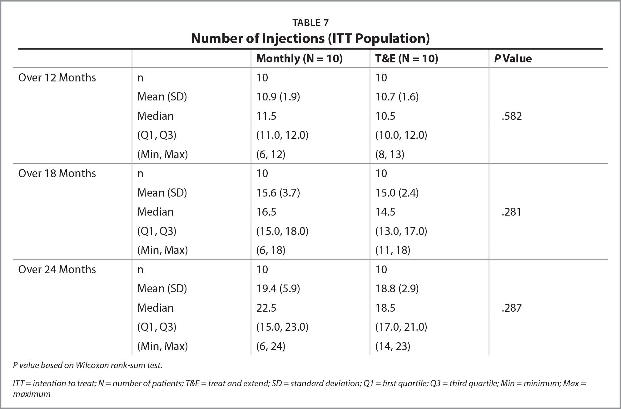Number of Injections (ITT Population)