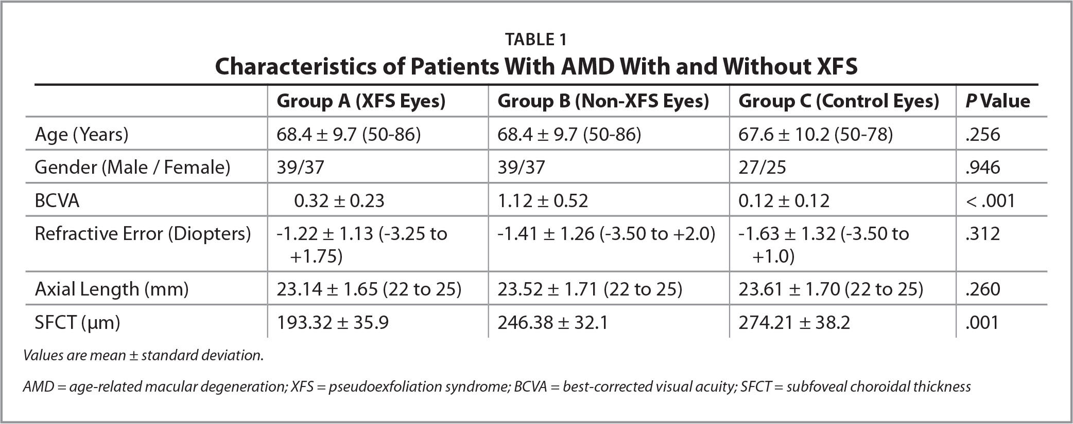 Characteristics of Patients With AMD With and Without XFS