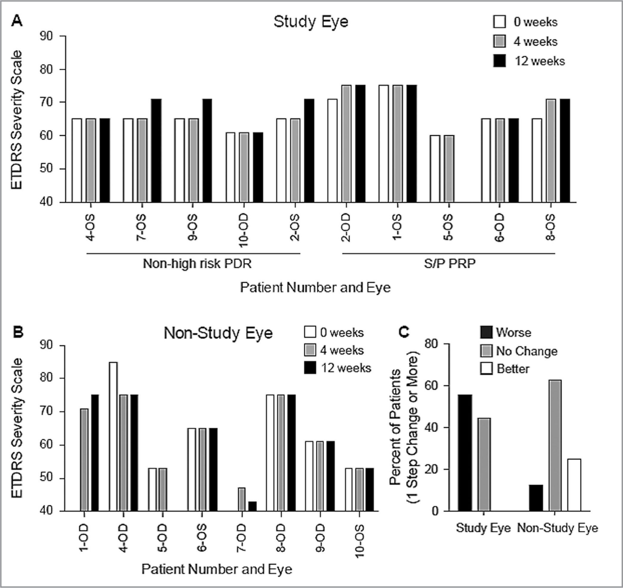 Results of Early Treatment Diabetic Retinopathy Severity (ETDRS) grading of fundus photographs. (A) Each study eye over time by participant and group. (B) Each contralateral non-study eye over time. (C) Breakdown of percentage stable, worsening, or improving on one or more step of ETDRS severity.