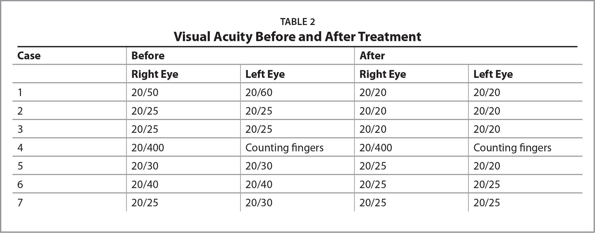 Visual Acuity Before and After Treatment