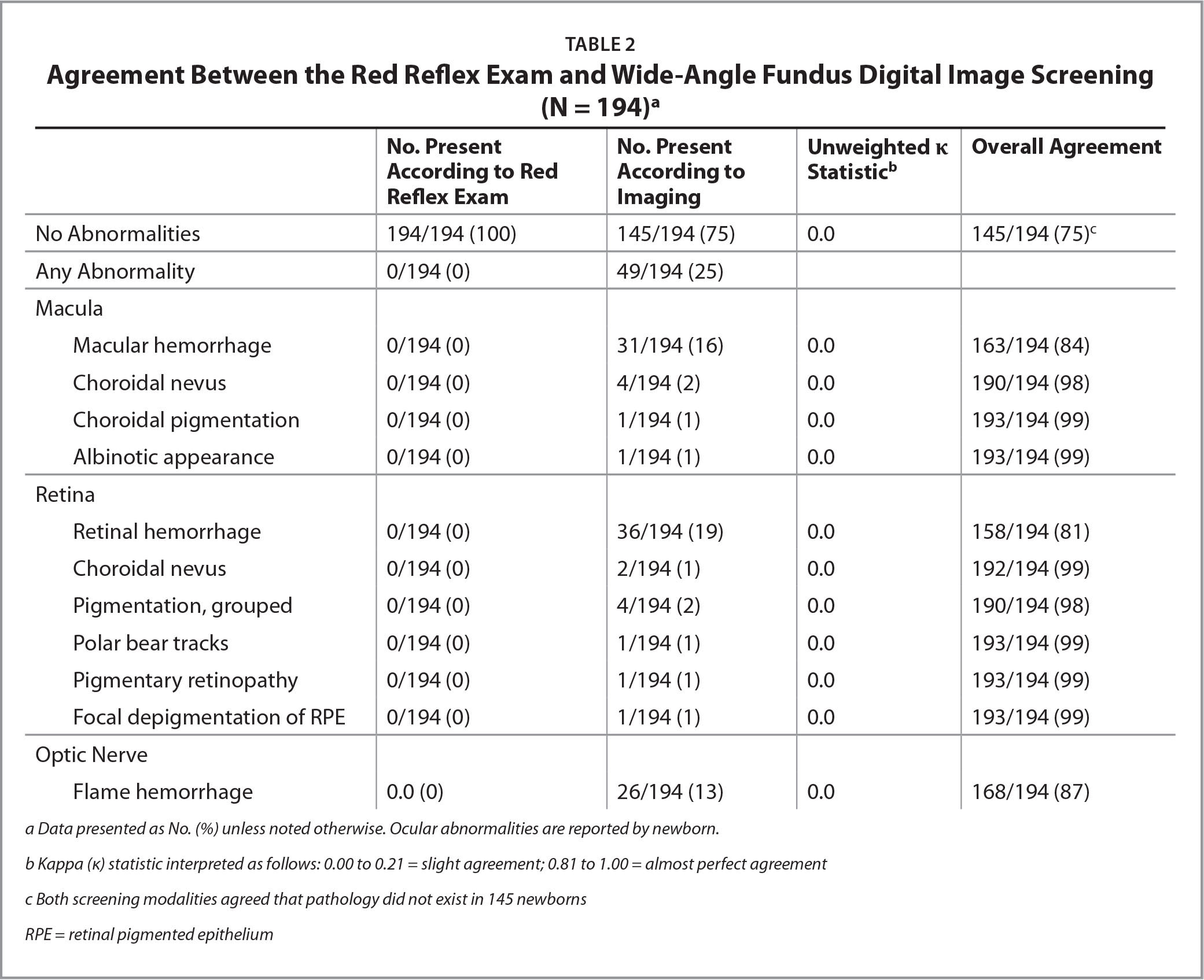 Agreement Between the Red Reflex Exam and Wide-Angle Fundus Digital Image Screening (N = 194)a