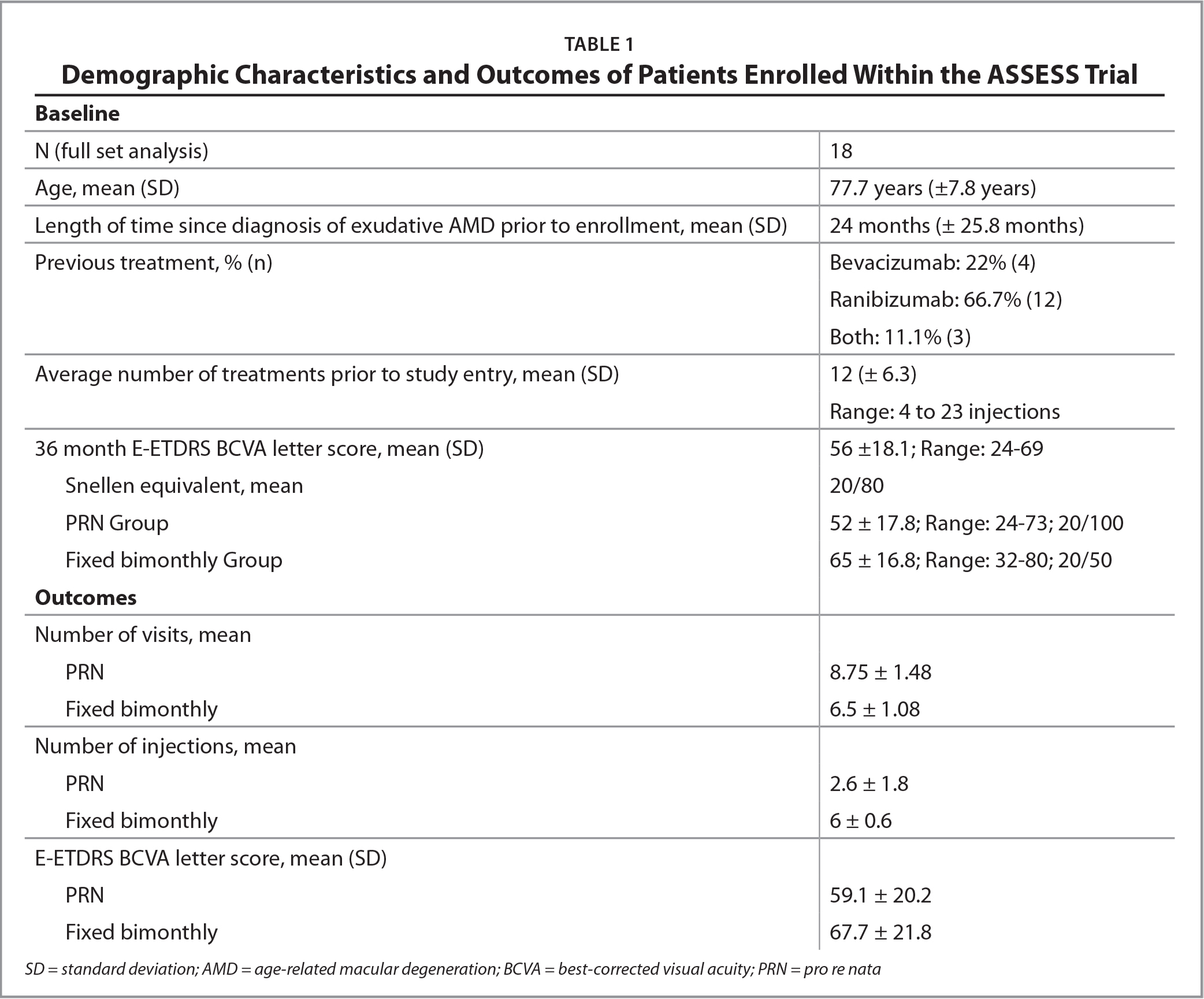 Demographic Characteristics and Outcomes of Patients Enrolled Within the ASSESS Trial