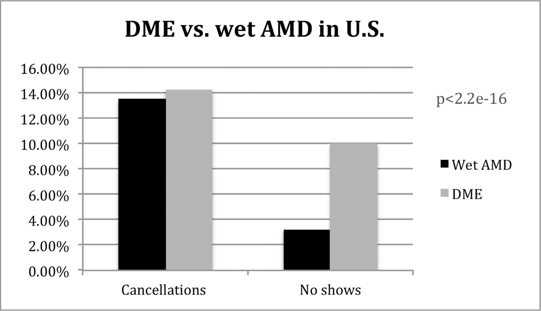 Cancellations and no-shows for patients with diabetic macular edema (DME) and wet age-related macular degeneration (AMD) in the U.S.