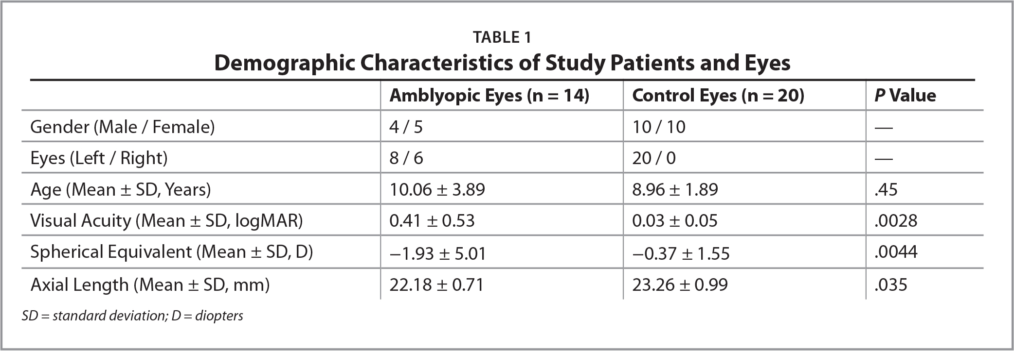 Demographic Characteristics of Study Patients and Eyes