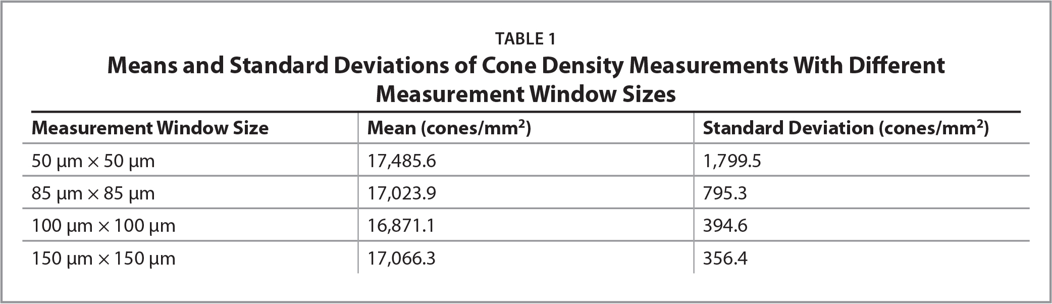 Means and Standard Deviations of Cone Density Measurements With Different Measurement Window Sizes