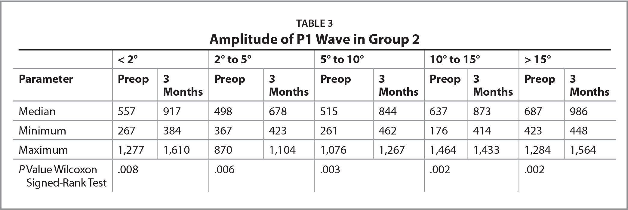 Amplitude of P1 Wave in Group 2