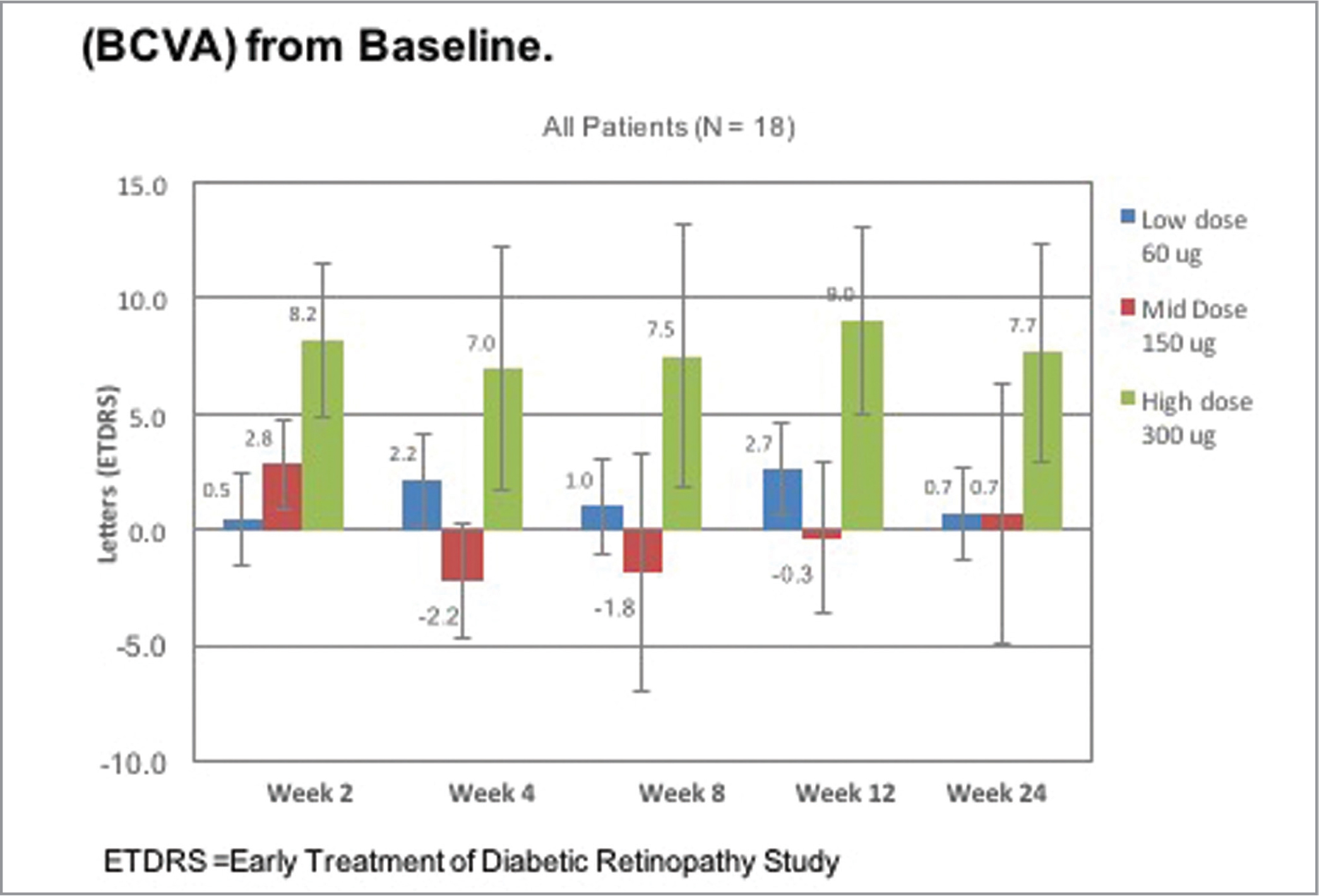 Graph of the mean change in best-corrected visual acuity (BCVA). Data are shown for the low-dose cohort (60 μg), mid-dose cohort (150 μg), and high-dose cohort (300 μg) from weeks 2 through 24. BCVA was measured by EDTRS letter score. Results at week 2 (in some patients up to week 4) are before any standard therapy with anti-vascular endothelial growth factor agents could be administered.