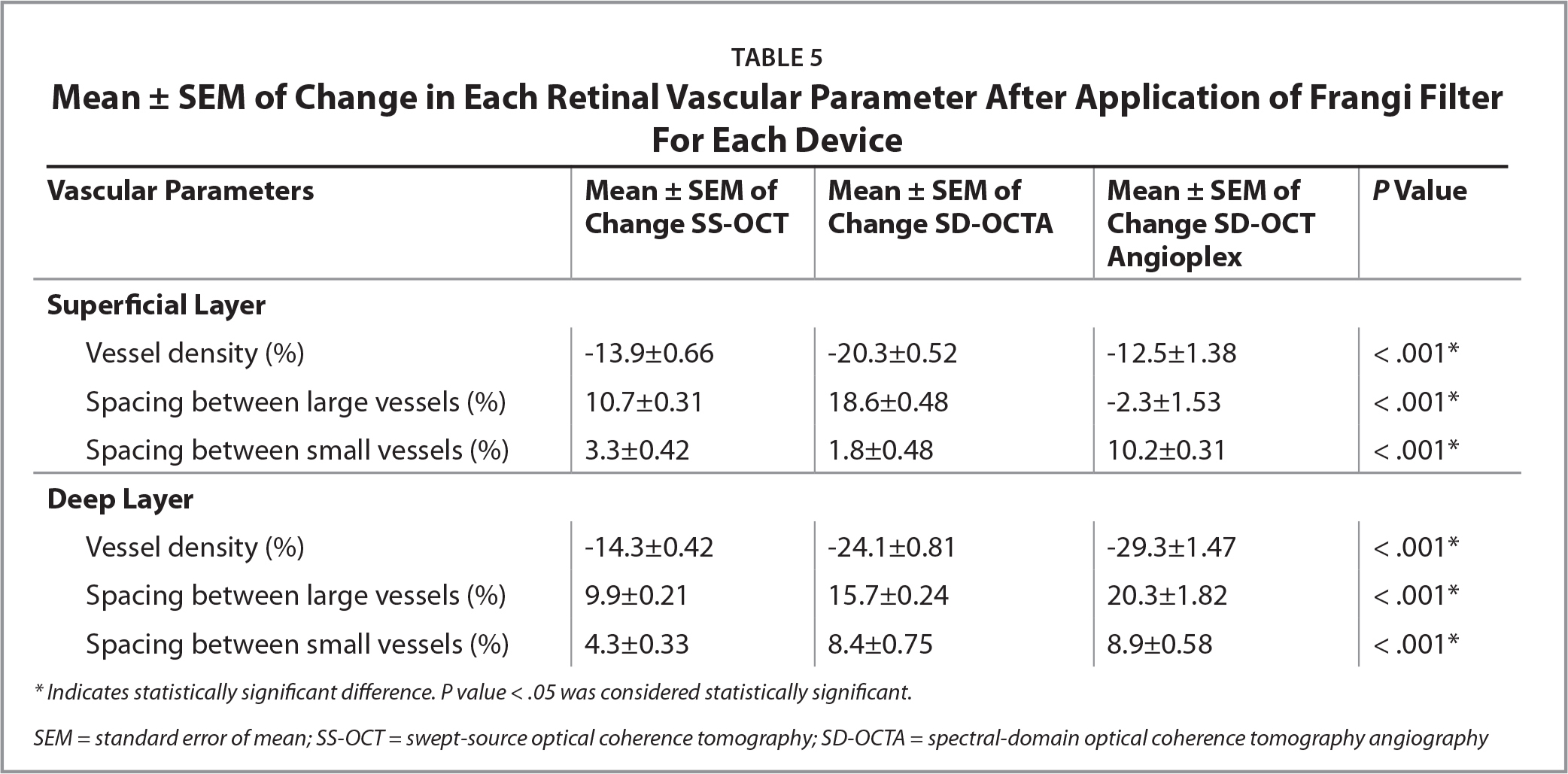 Mean ± SEM of Change in Each Retinal Vascular Parameter After Application of Frangi Filter For Each Device