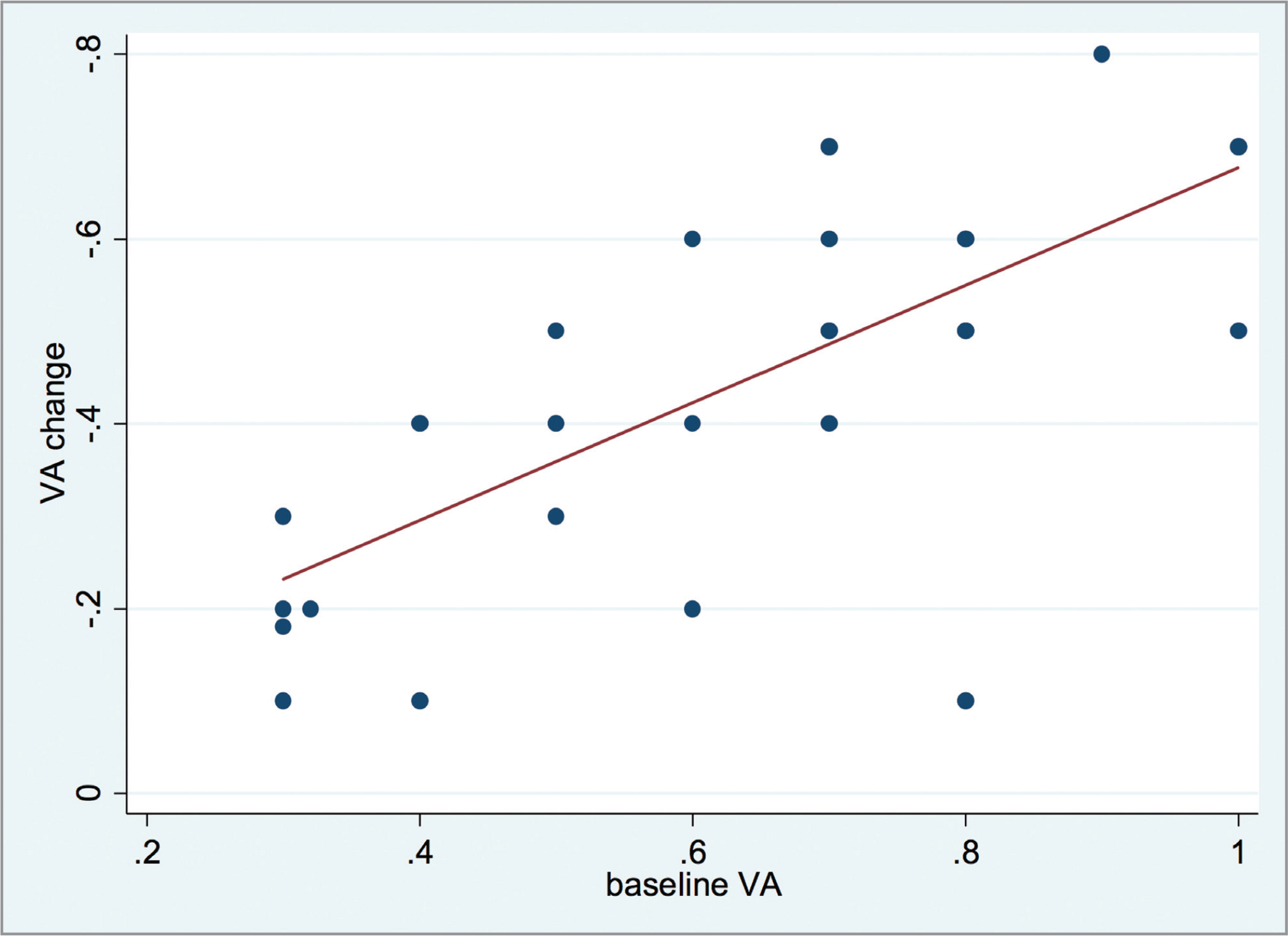 Change in best-corrected visual acuity (VA) (logMAR) preoperatively versus postoperatively.