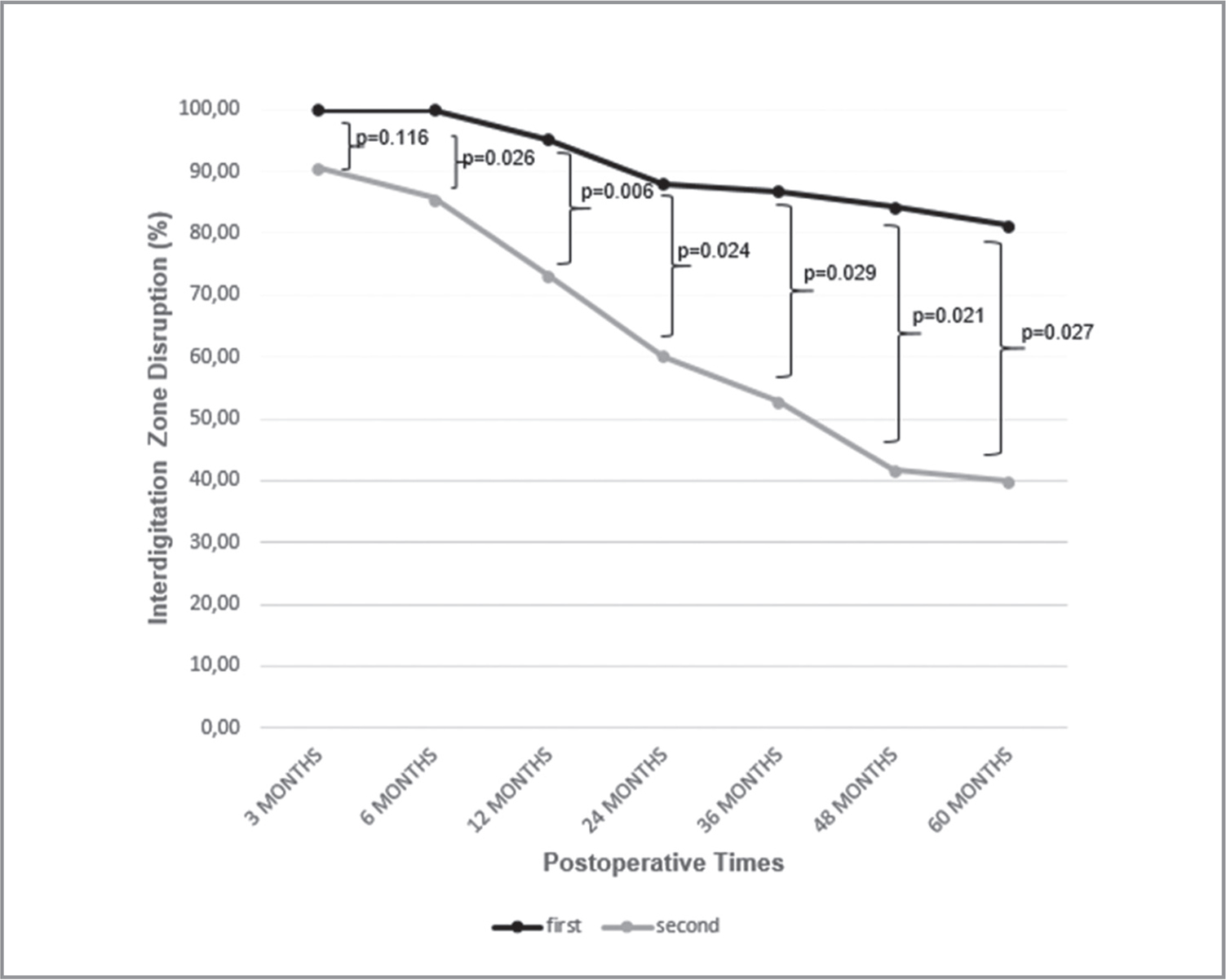 The rate of interdigitation zone disruption at different postoperative times in first-operated and fellow eyes after surgery.