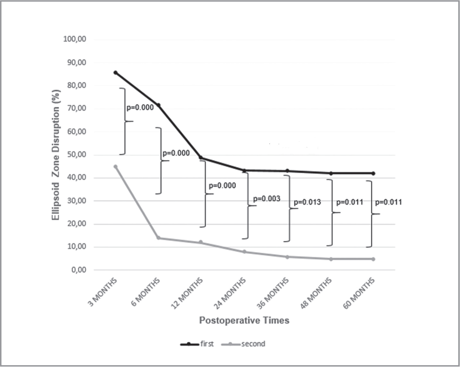 The rate of ellipsoid zone disruption at different postoperative times in first-operated and fellow eyes after surgery.