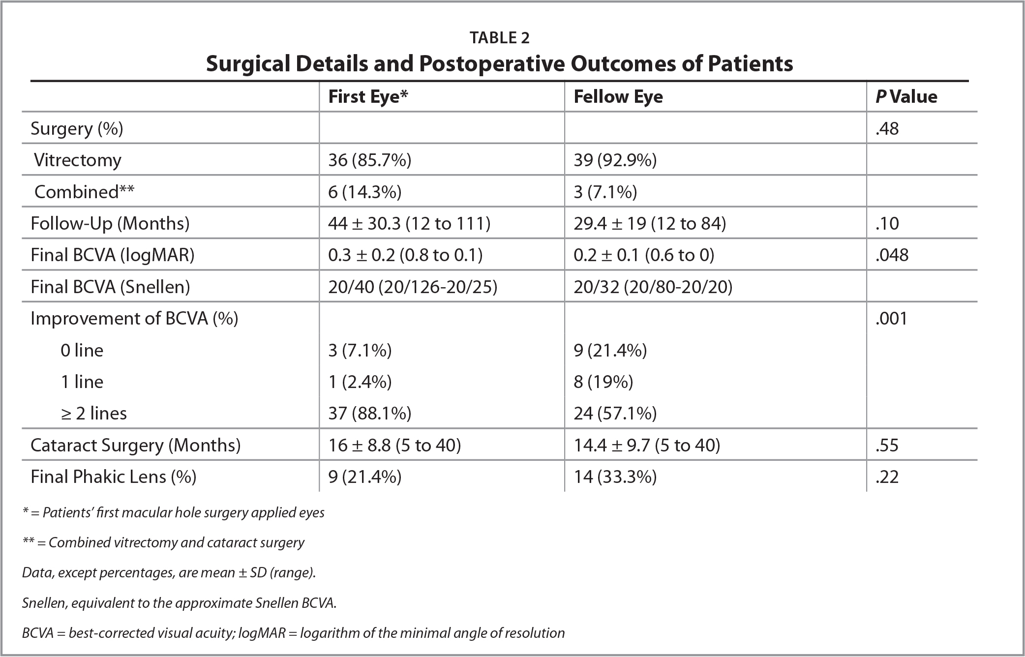 Surgical Details and Postoperative Outcomes of Patients