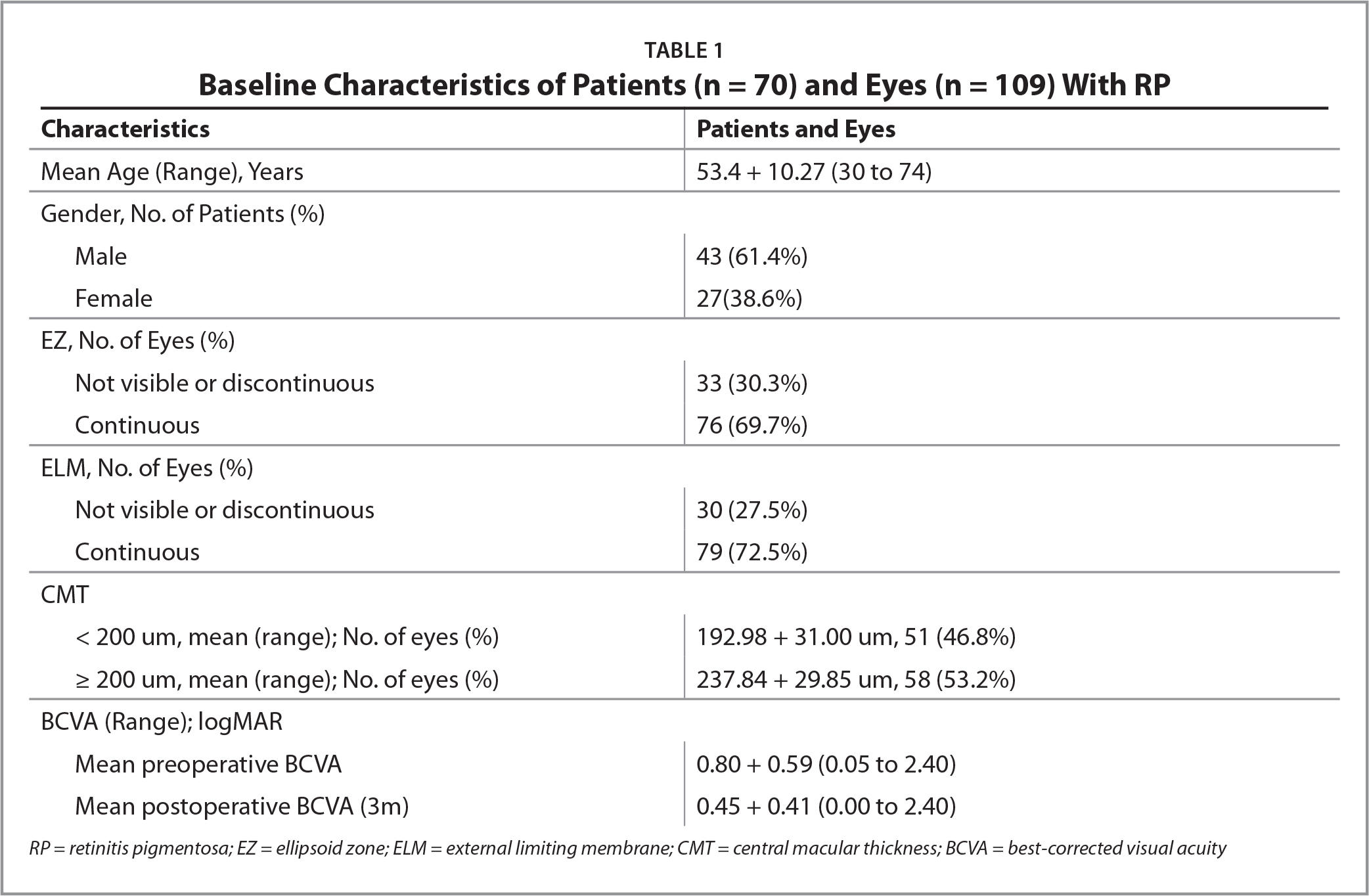 Baseline Characteristics of Patients (n = 70) and Eyes (n = 109) With RP