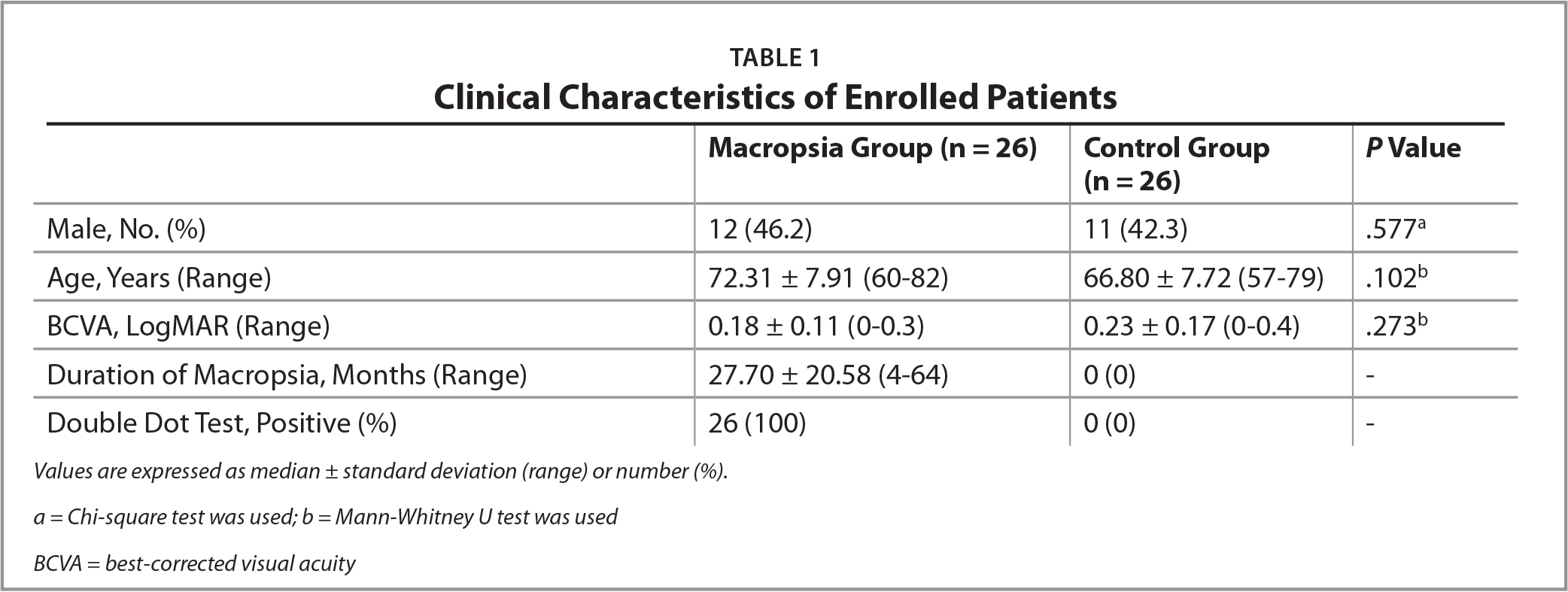 Clinical Characteristics of Enrolled Patients
