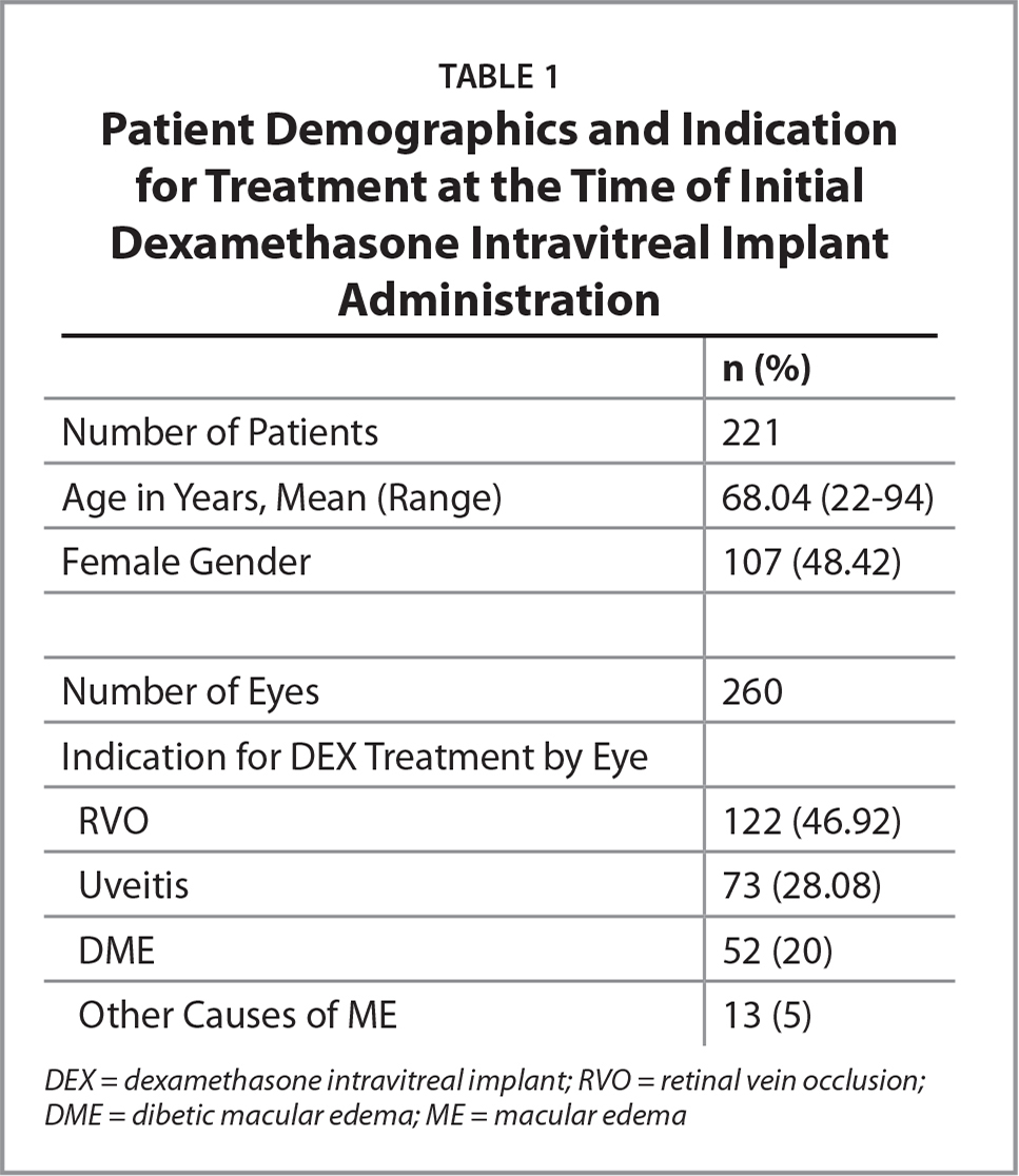 Patient Demographics and Indication for Treatment at the Time of Initial Dexamethasone Intravitreal Implant Administration