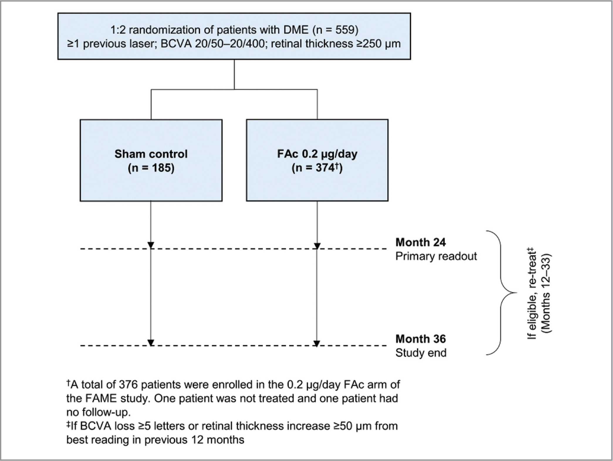 Integrated FAME trials study design, forming the FAME study.14 BCVA = best-corrected visual acuity; DME = diabetic macular edema; FAc = fluocinolone acetonide