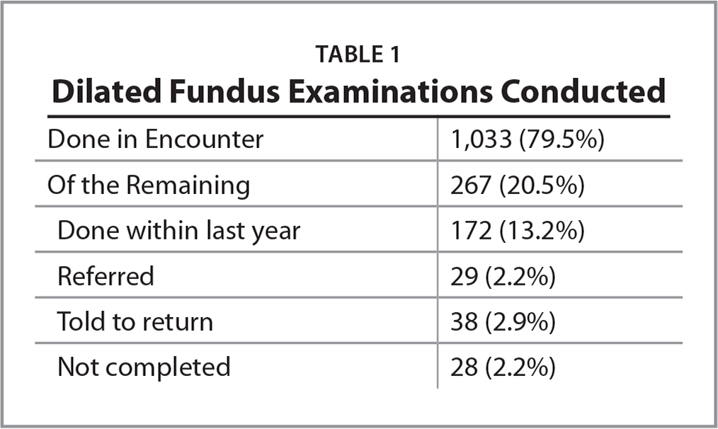 Dilated Fundus Examinations Conducted