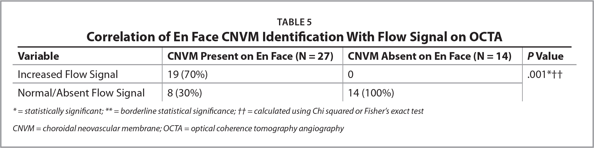 Correlation of En Face CNVM Identification With Flow Signal on OCTA