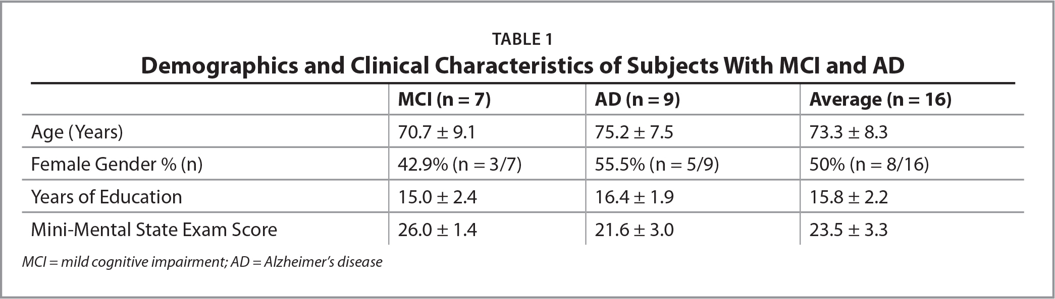 Demographics and Clinical Characteristics of Subjects With MCI and AD