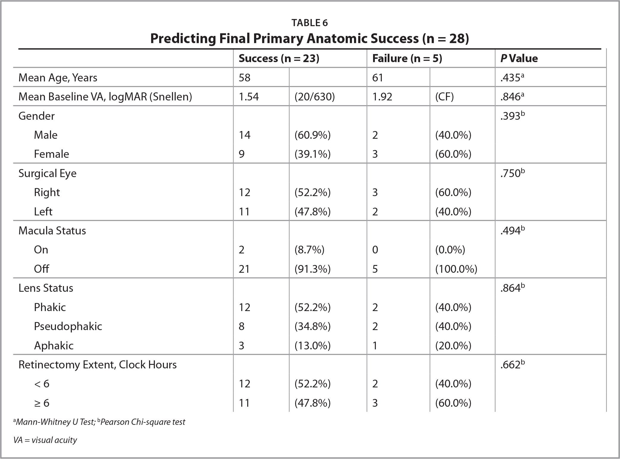 Predicting Final Primary Anatomic Success (n = 28)