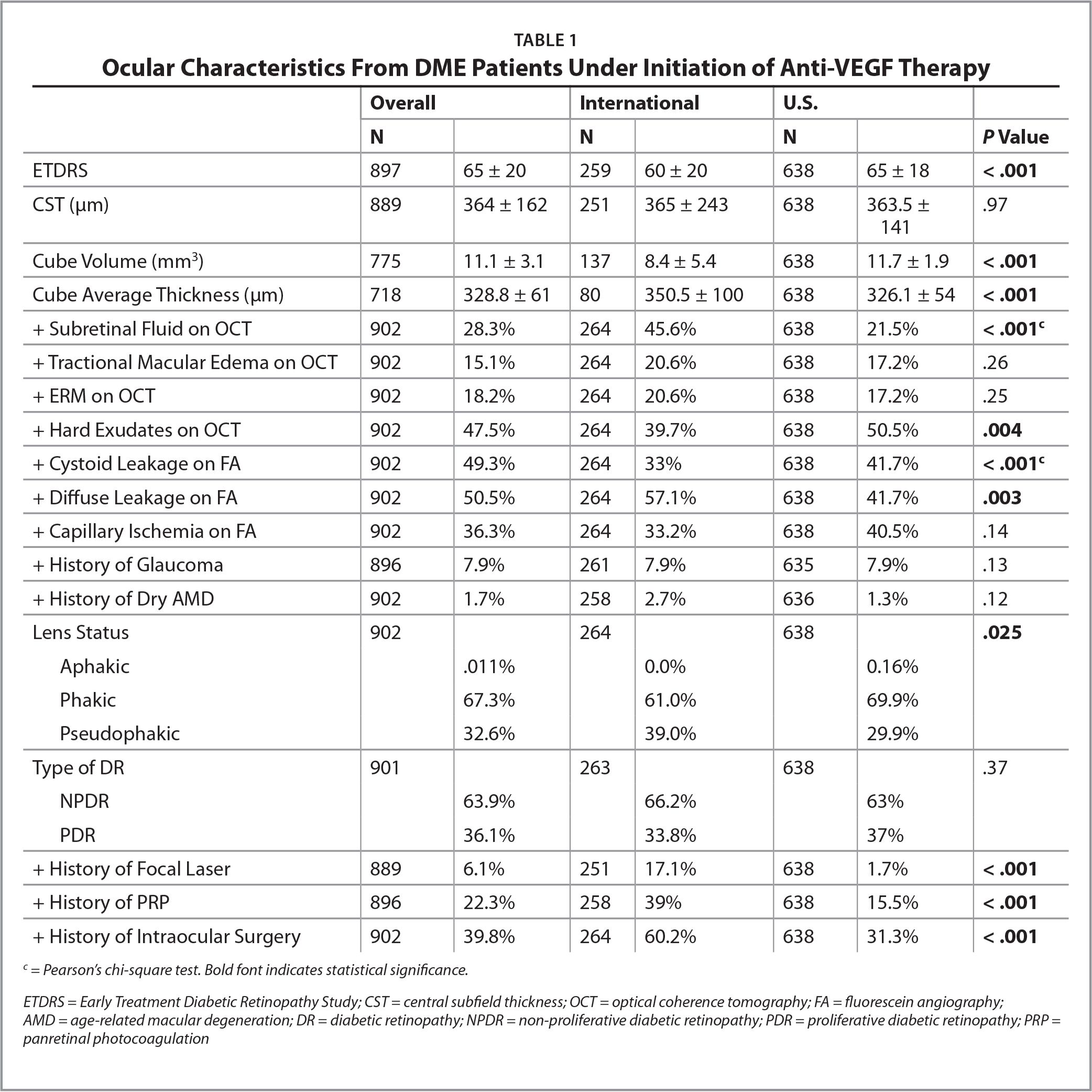 Ocular Characteristics From DME Patients Under Initiation of Anti-VEGF Therapy