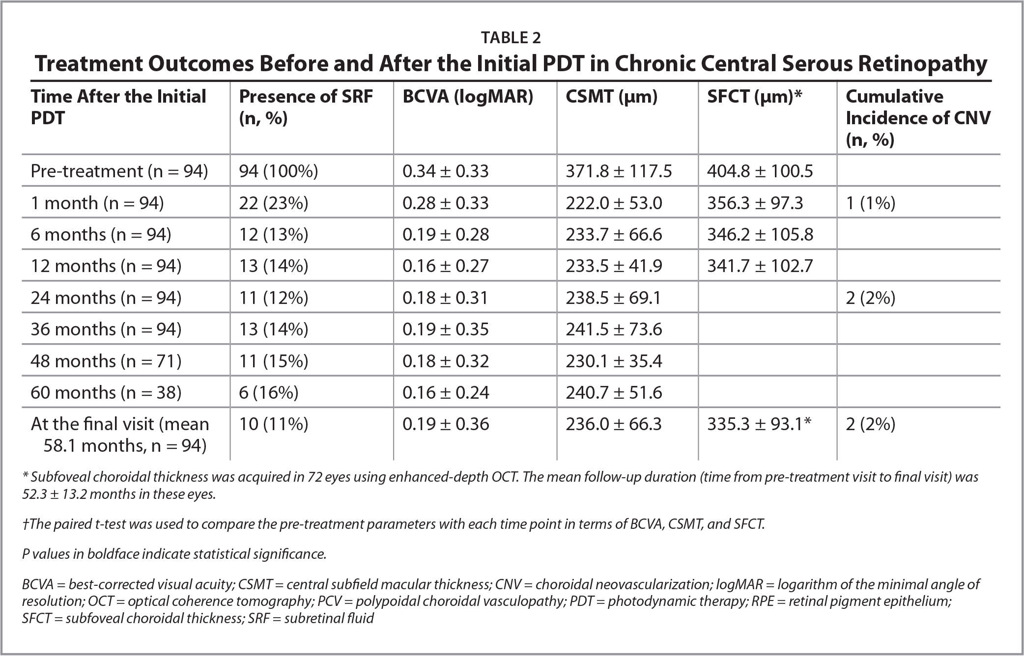Treatment Outcomes Before and After the Initial PDT in Chronic Central Serous Retinopathy