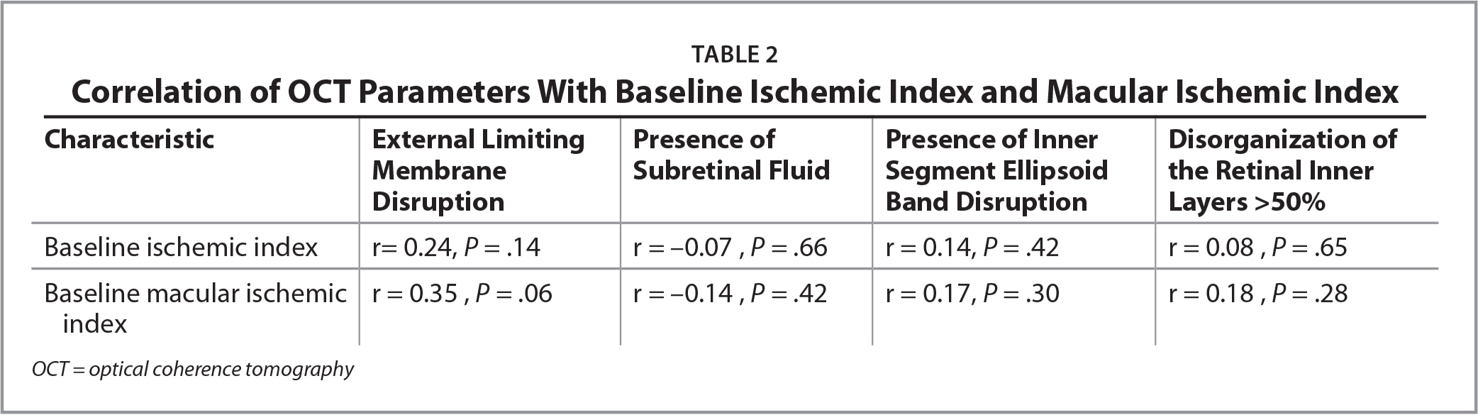 Correlation of OCT Parameters With Baseline Ischemic Index and Macular Ischemic Index