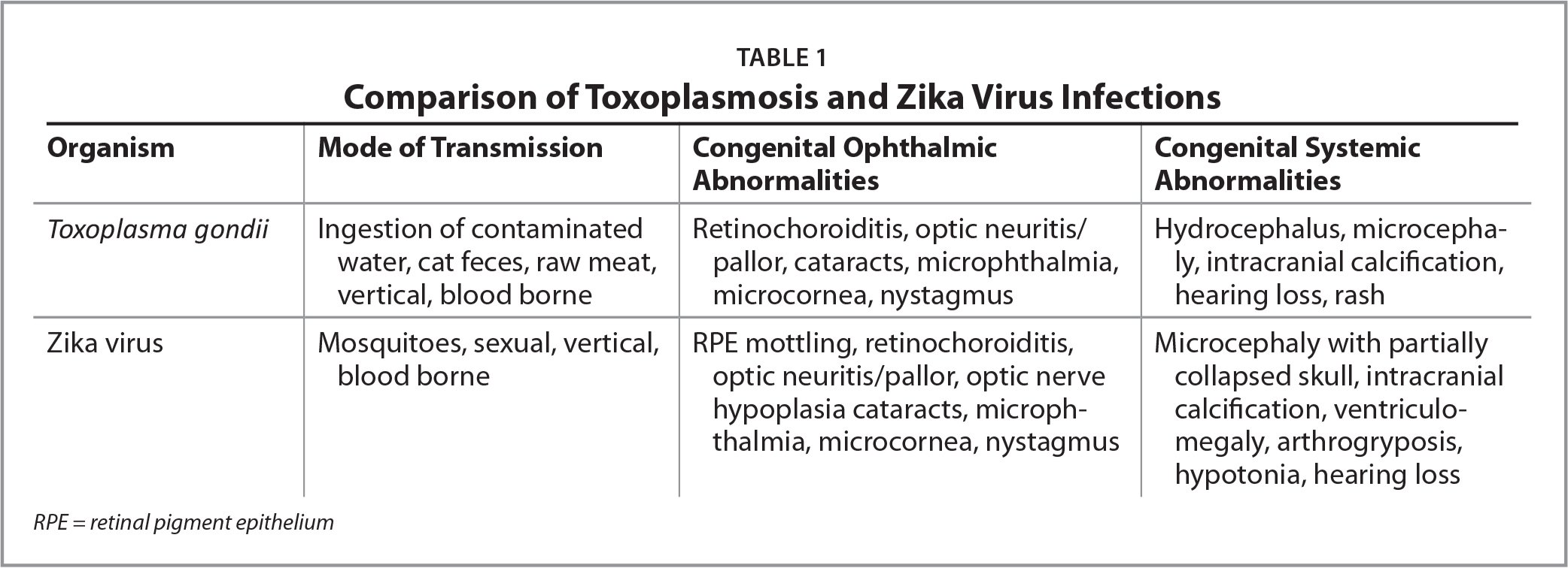 Comparison of Toxoplasmosis and Zika Virus Infections