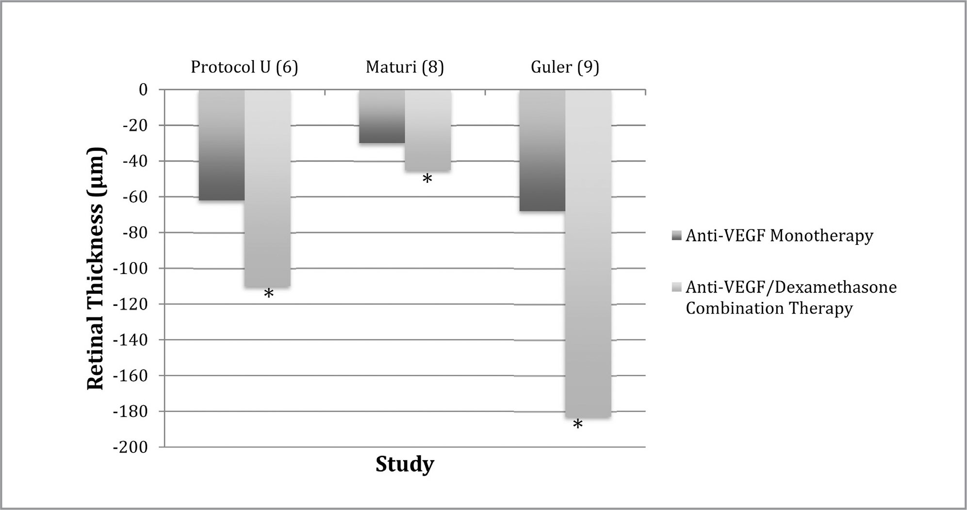 Change in retinal thickness after anti-vascular endothelial growth factor (VEGF) monotherapy and anti-VEGF / dexamethasone combination therapy.*P < .05 for anti-VEGF / dexamethasone combination therapy compared to anti-VEGF monotherapy.
